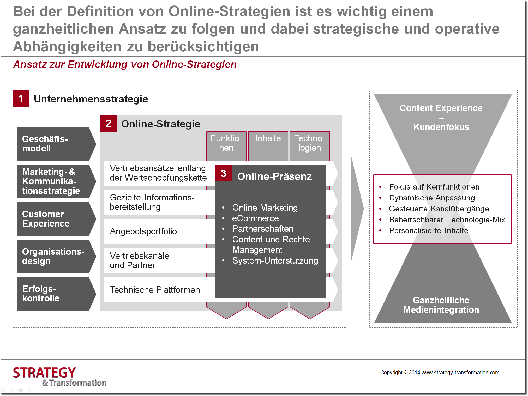 Online-Marketing-Strategie