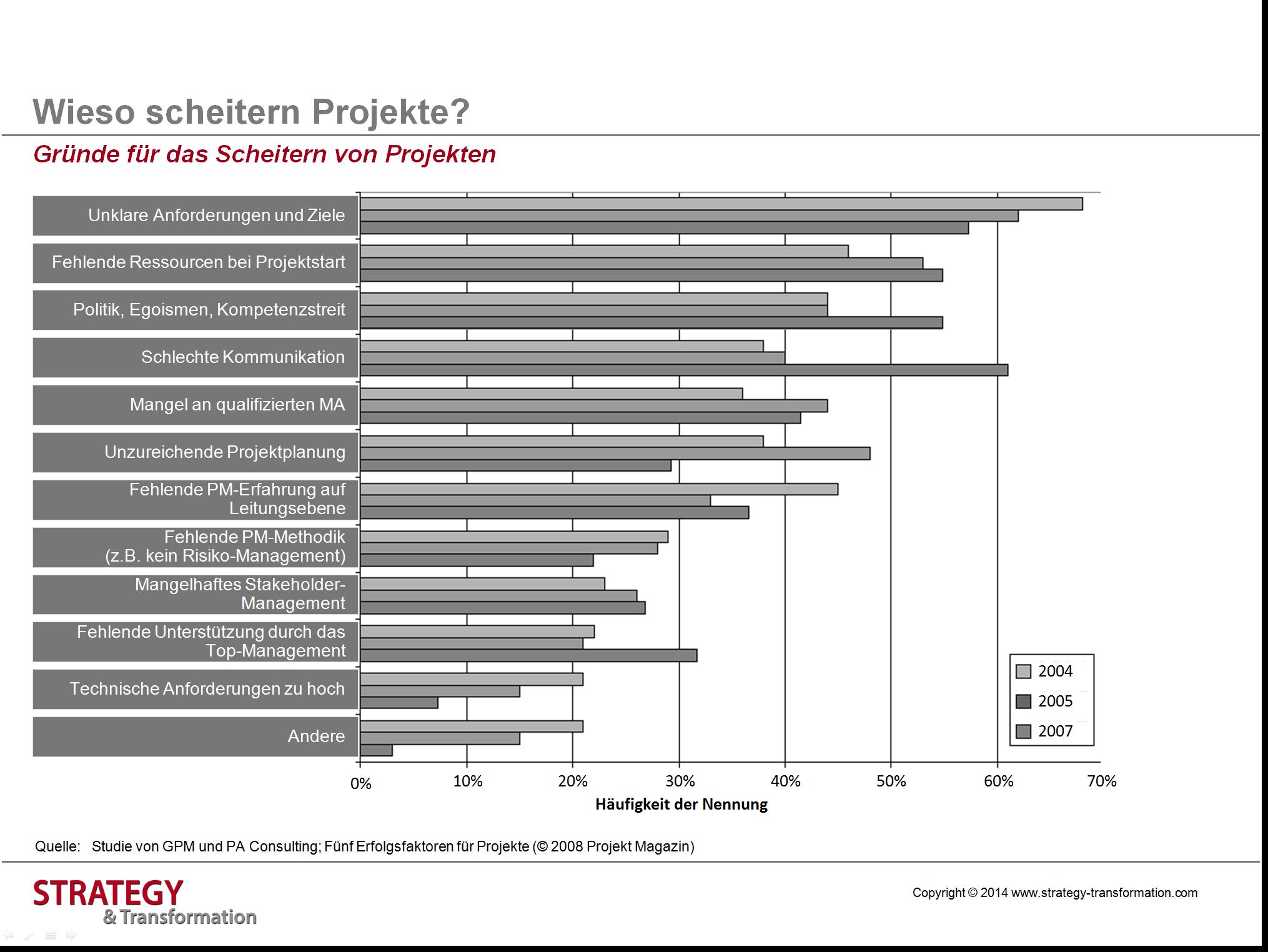 Grafik 2_Gründe Scheitern von Projekten