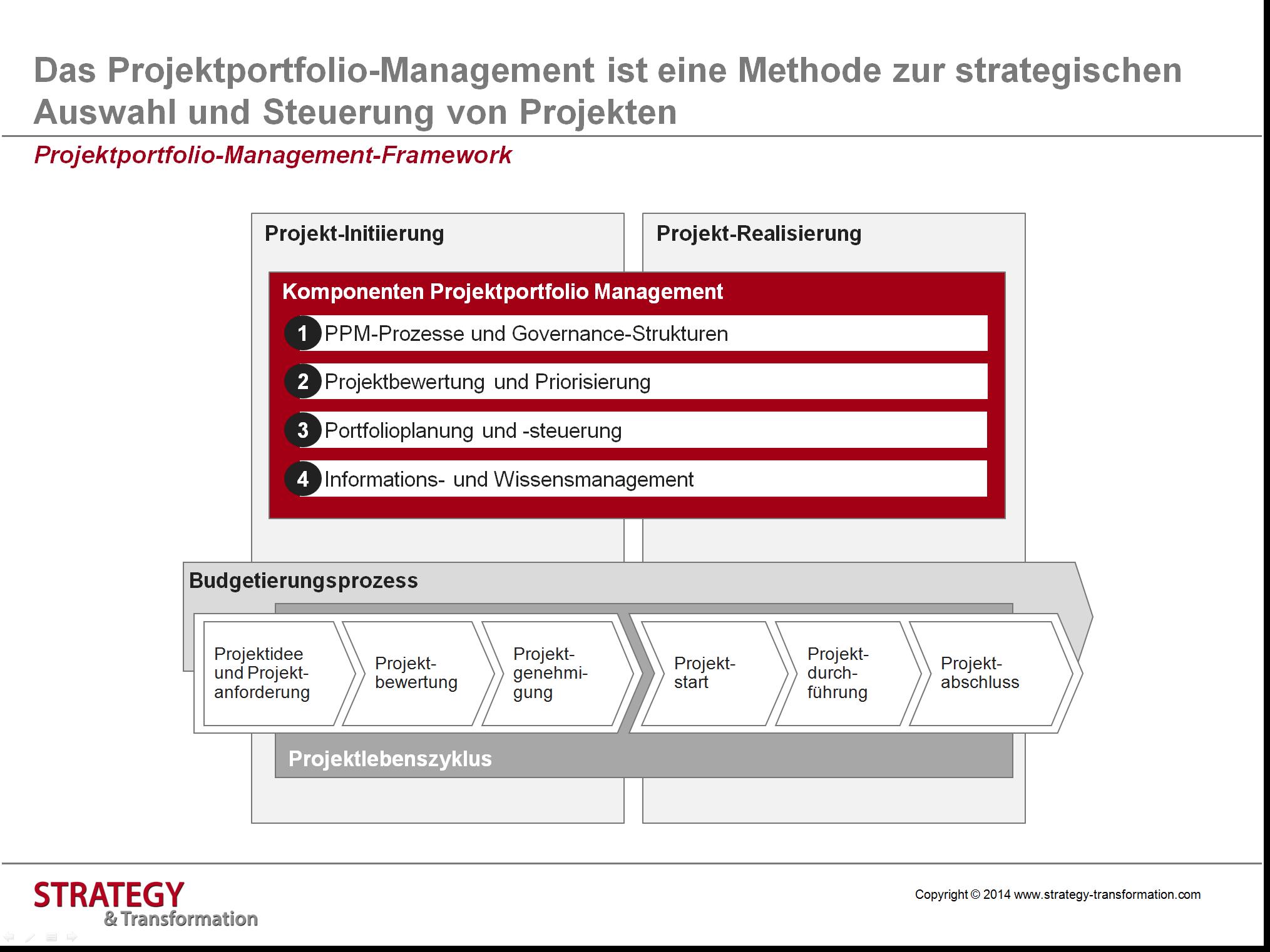 Grafik 4_Projektportfolio-Management-Framework