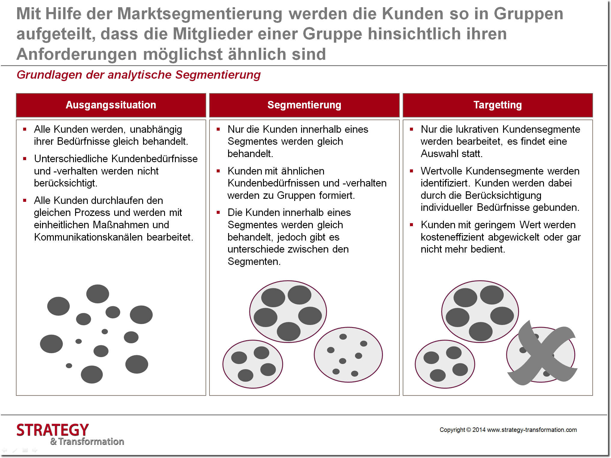 Grafik 2_Content Marketing_Grundlagen analytische Segmentierung