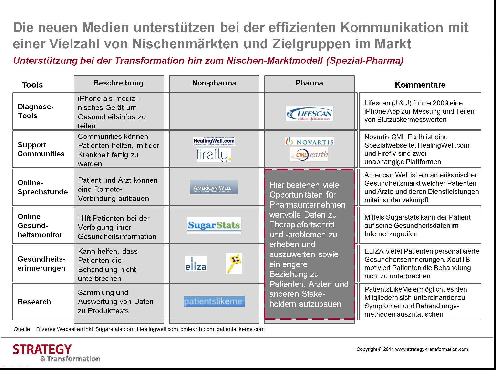Health 2.0_Unterstützung bei Transformation zu Spezial Pharma