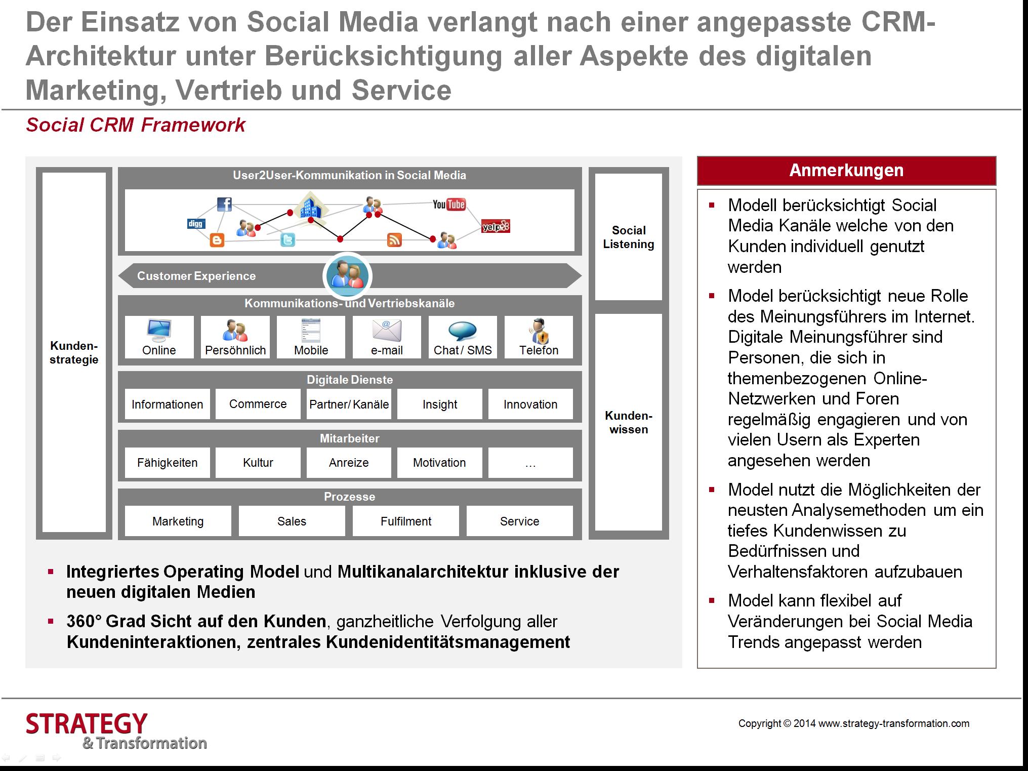 Social Media verstehen_Social CRM Framework