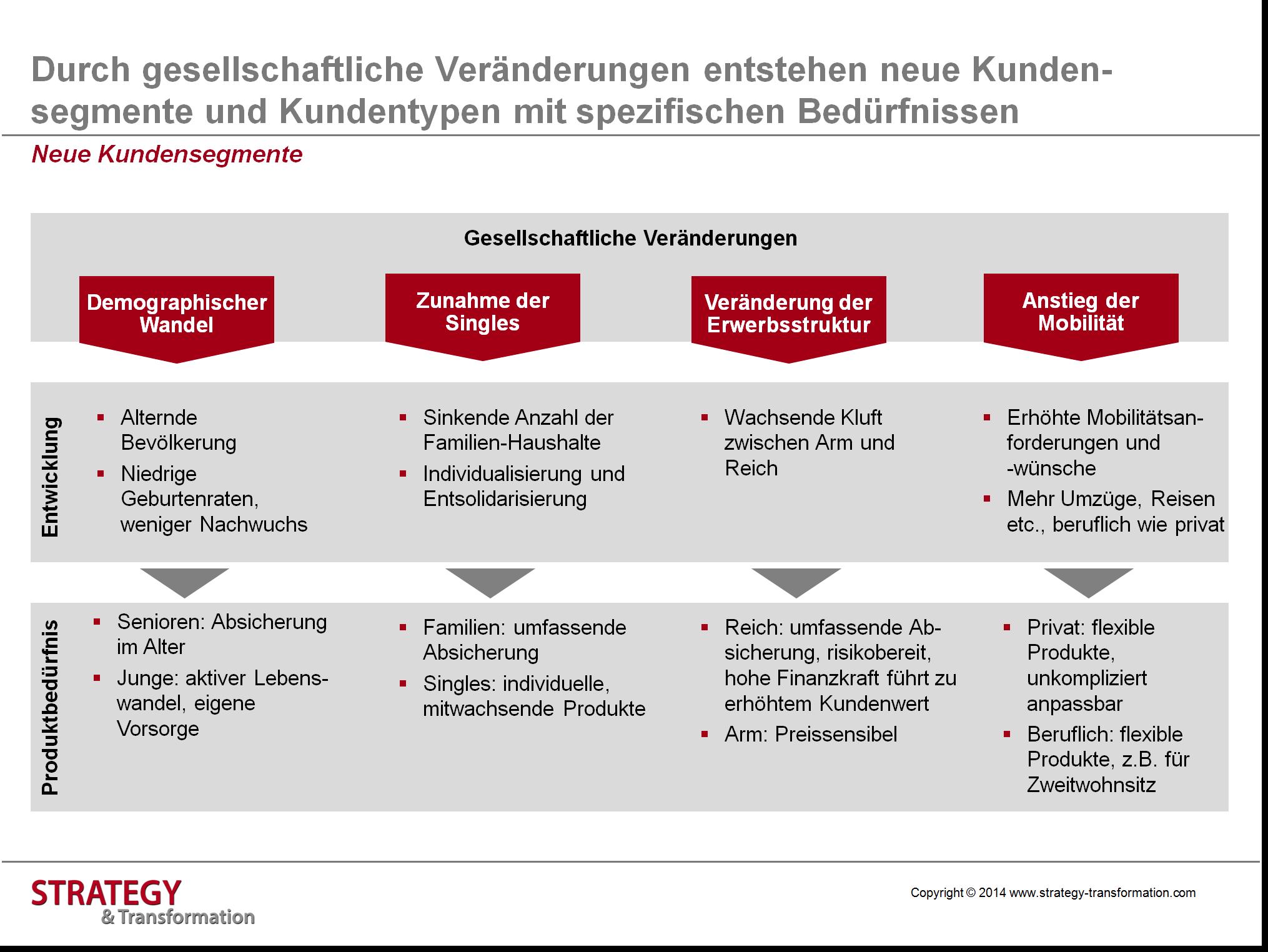 Digitale Transformation Versicherung_Neue Kundensegmente