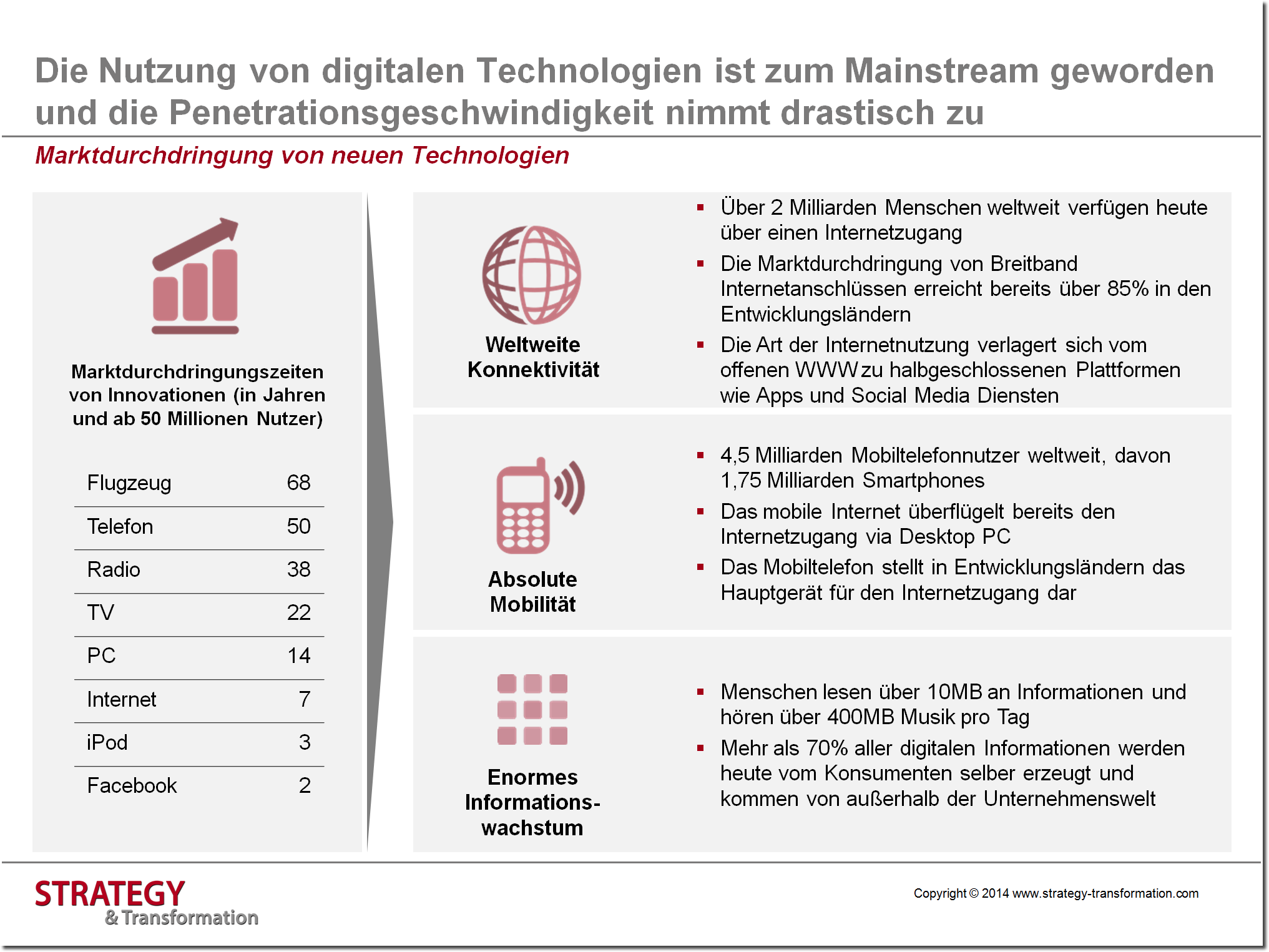 Social Media verstehen_Marktdurchdringung von neuen Technologien