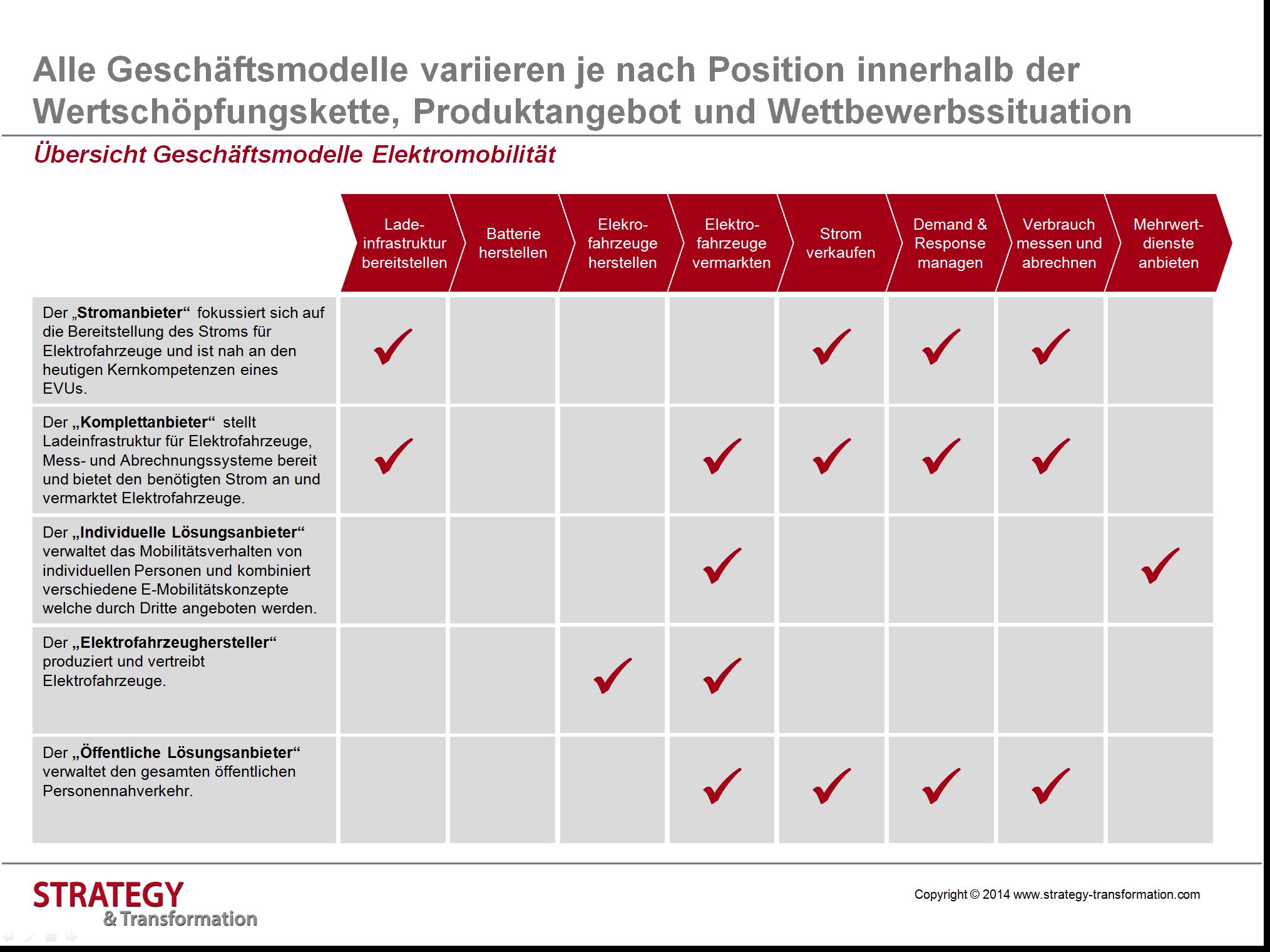 Elektromobilität_Übersicht Geschäftsmodelle