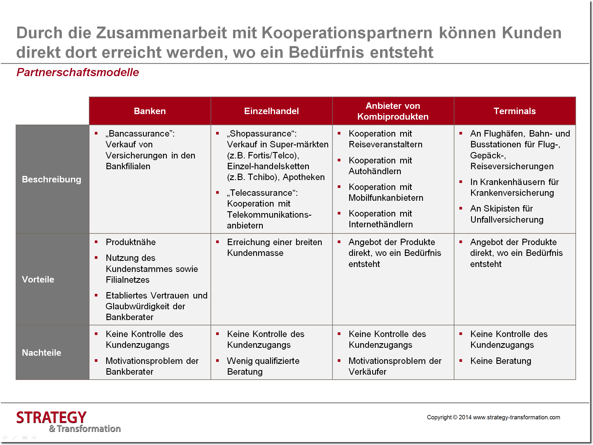 Digitale Transformation Versicherung_Partnerschaftsmodelle