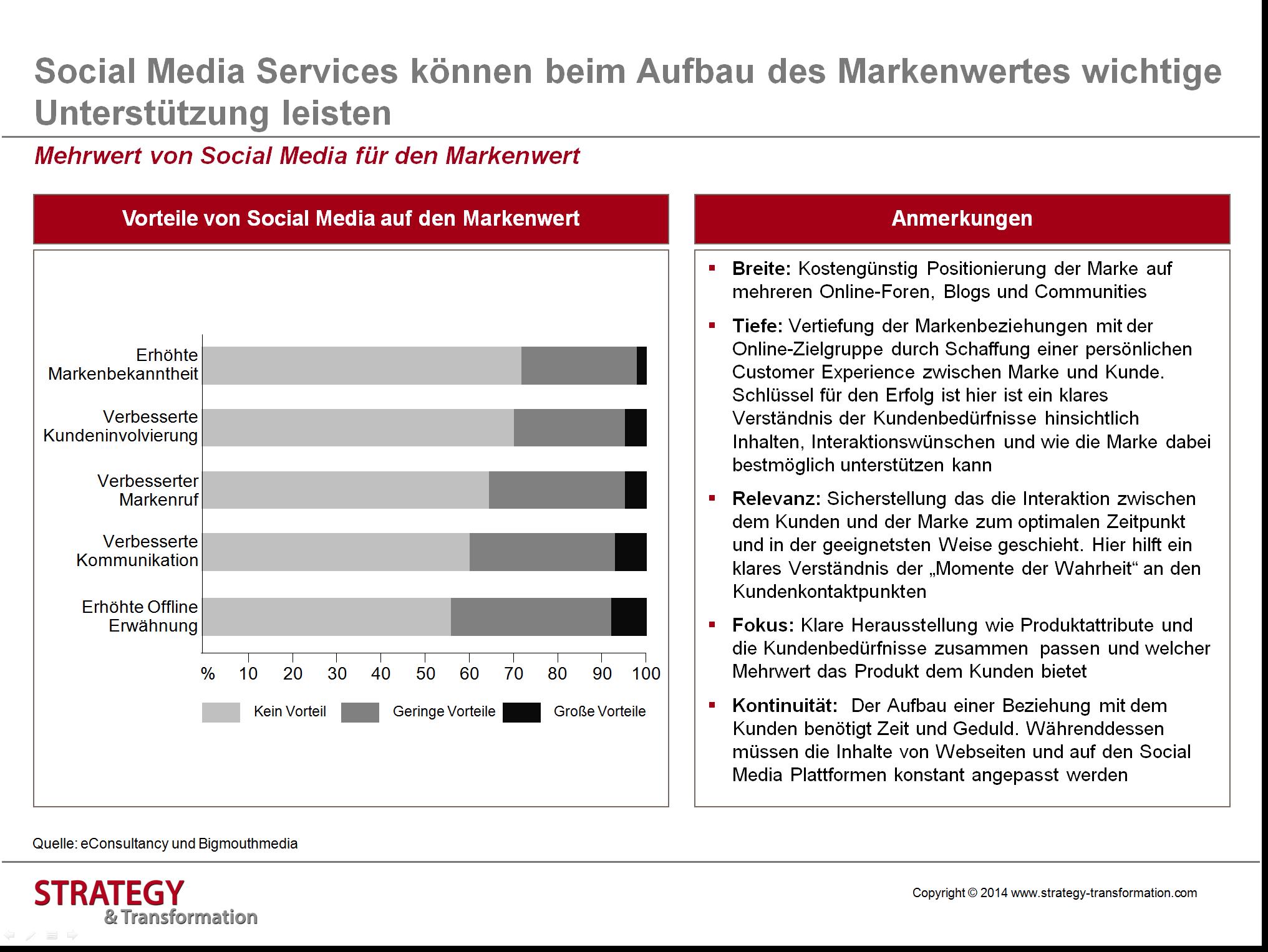 Social Media verstehen_Mehrwert für Markenwert