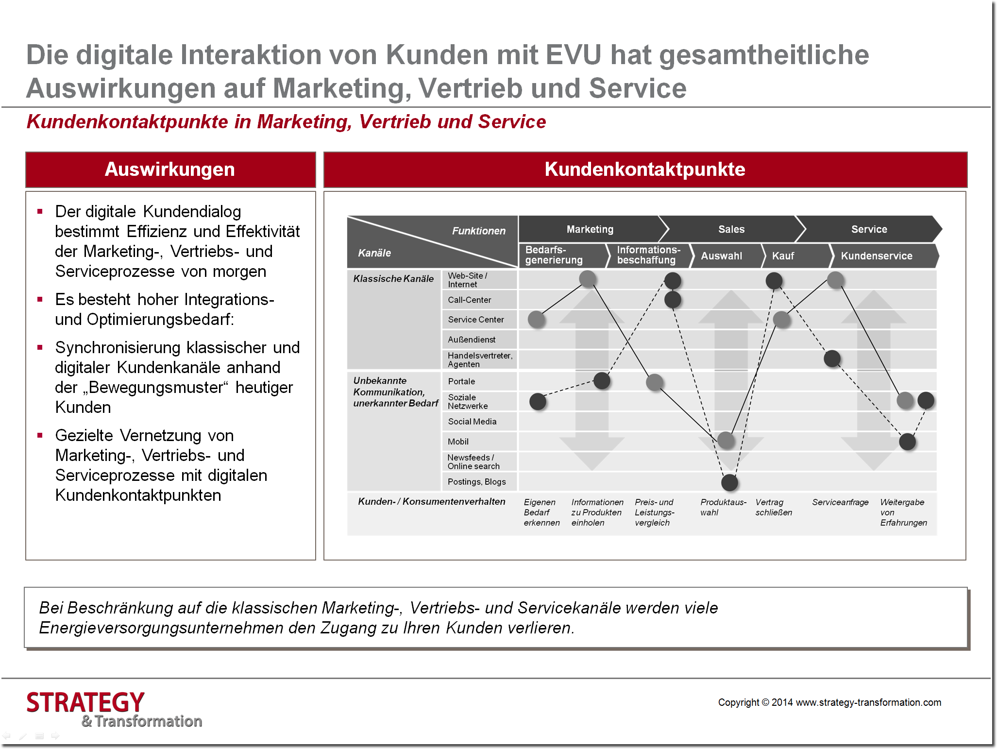 Digitale Transformation Energie_Kundenkontaktpunkte in Marketing, Sales & Service
