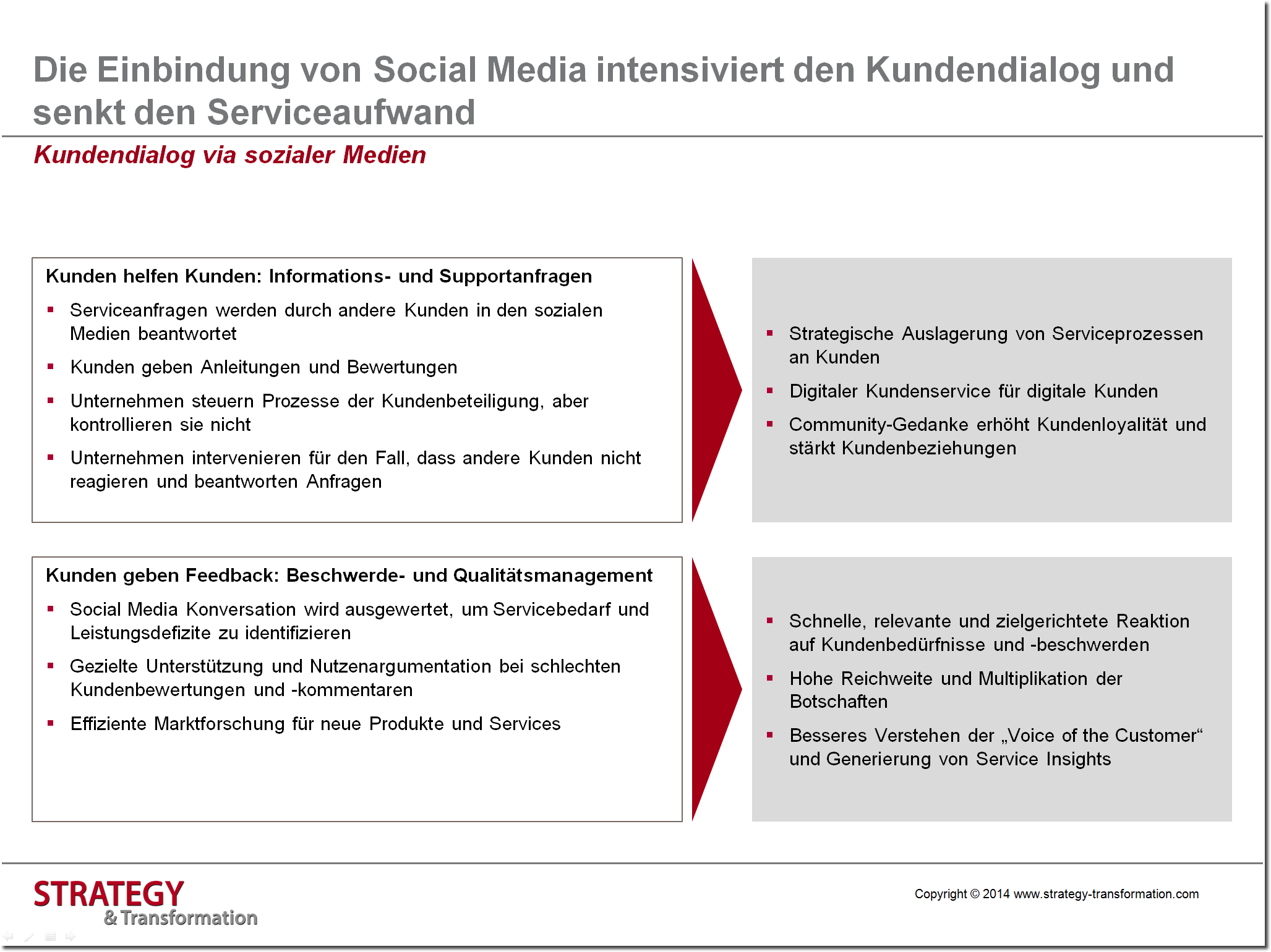 Digitale Transformation Energie_Kundendialog via Social Media