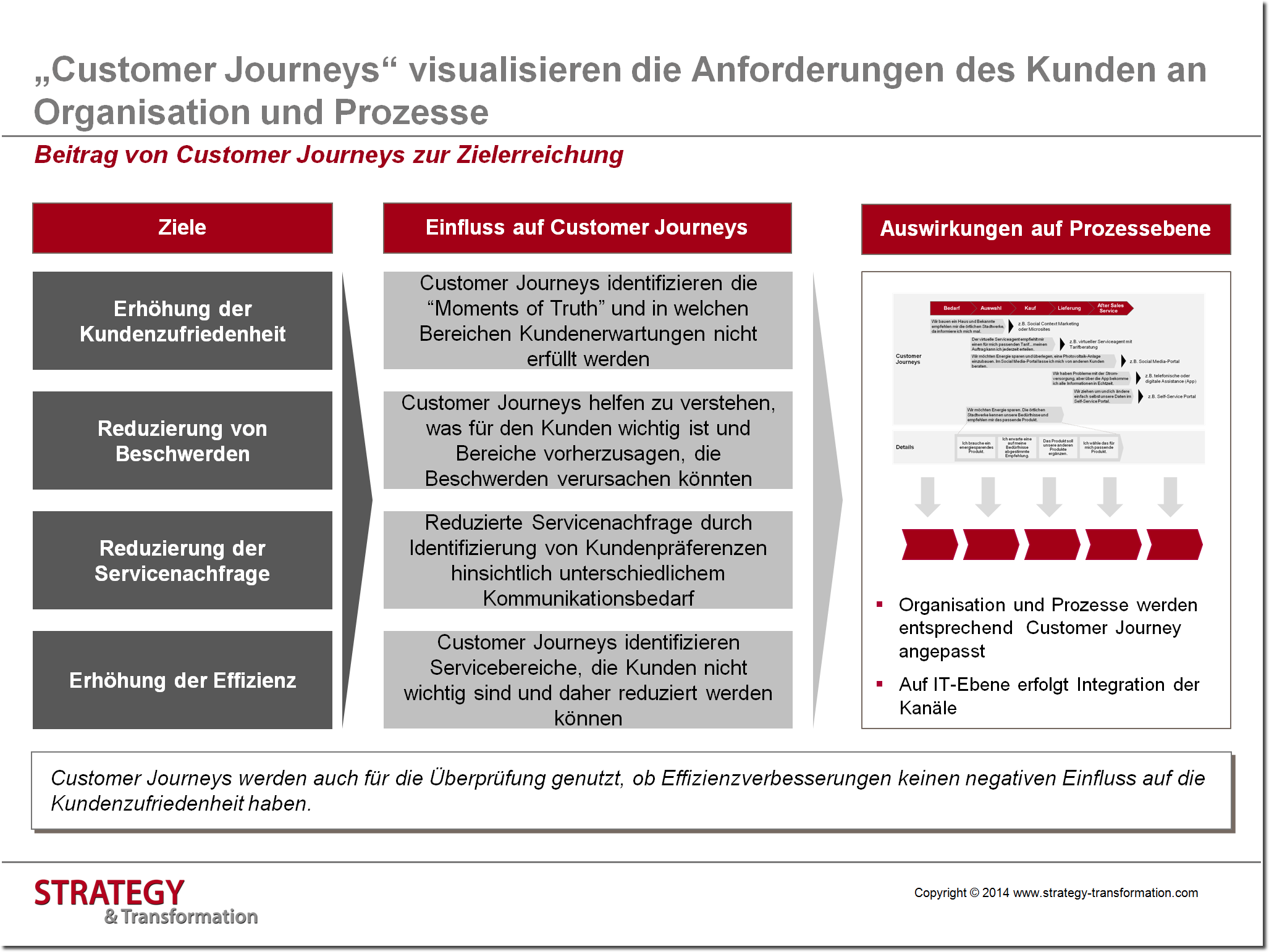 Digitale Transformation Energie_Beitrag von Customer Journeys zur Zielerreichung