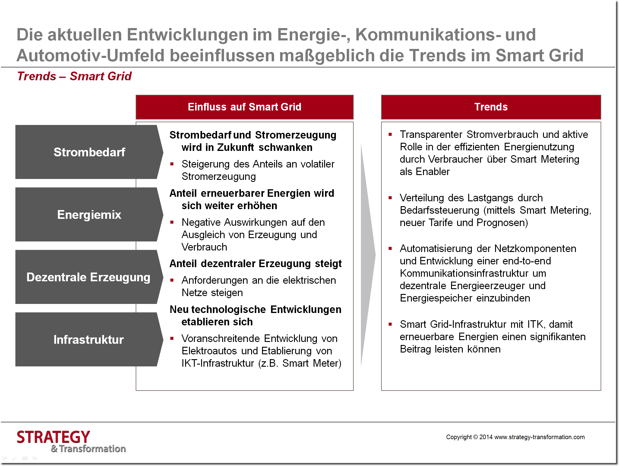 Digitale Transformation Energie_Trends Smart Grid