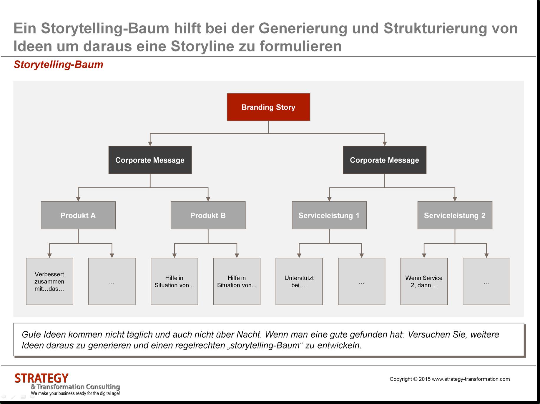 01 Storytelling-Baum