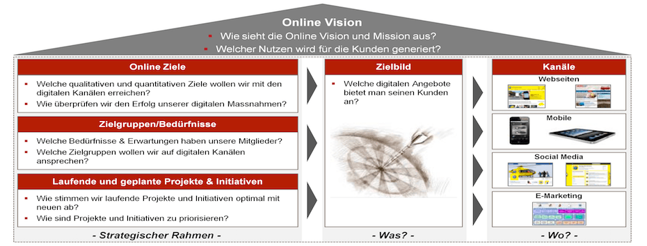 03_Online Strategie Framework_Slider_02