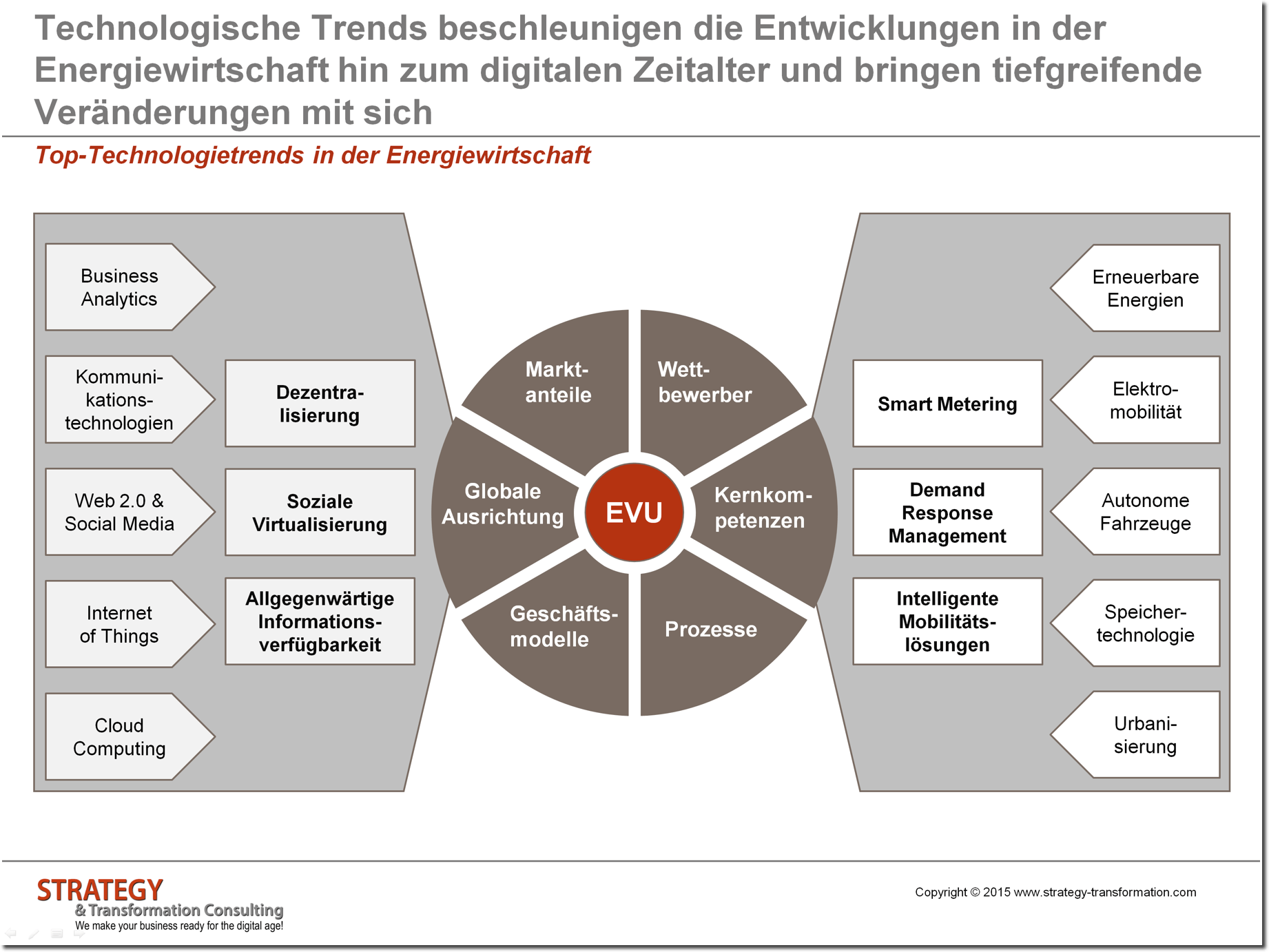 Top Technolgietrends in der Energiewirtschaft