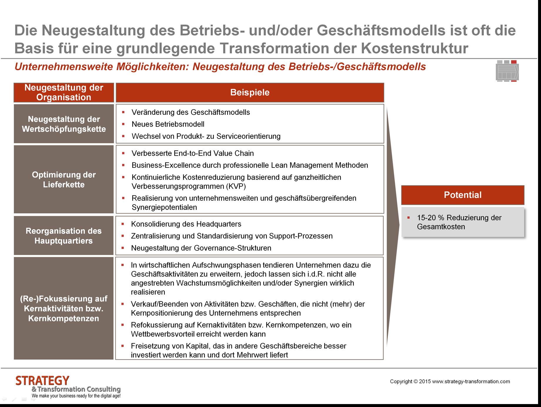 Neugestaltung des Betriebs- bzw. Geschäftsmodells