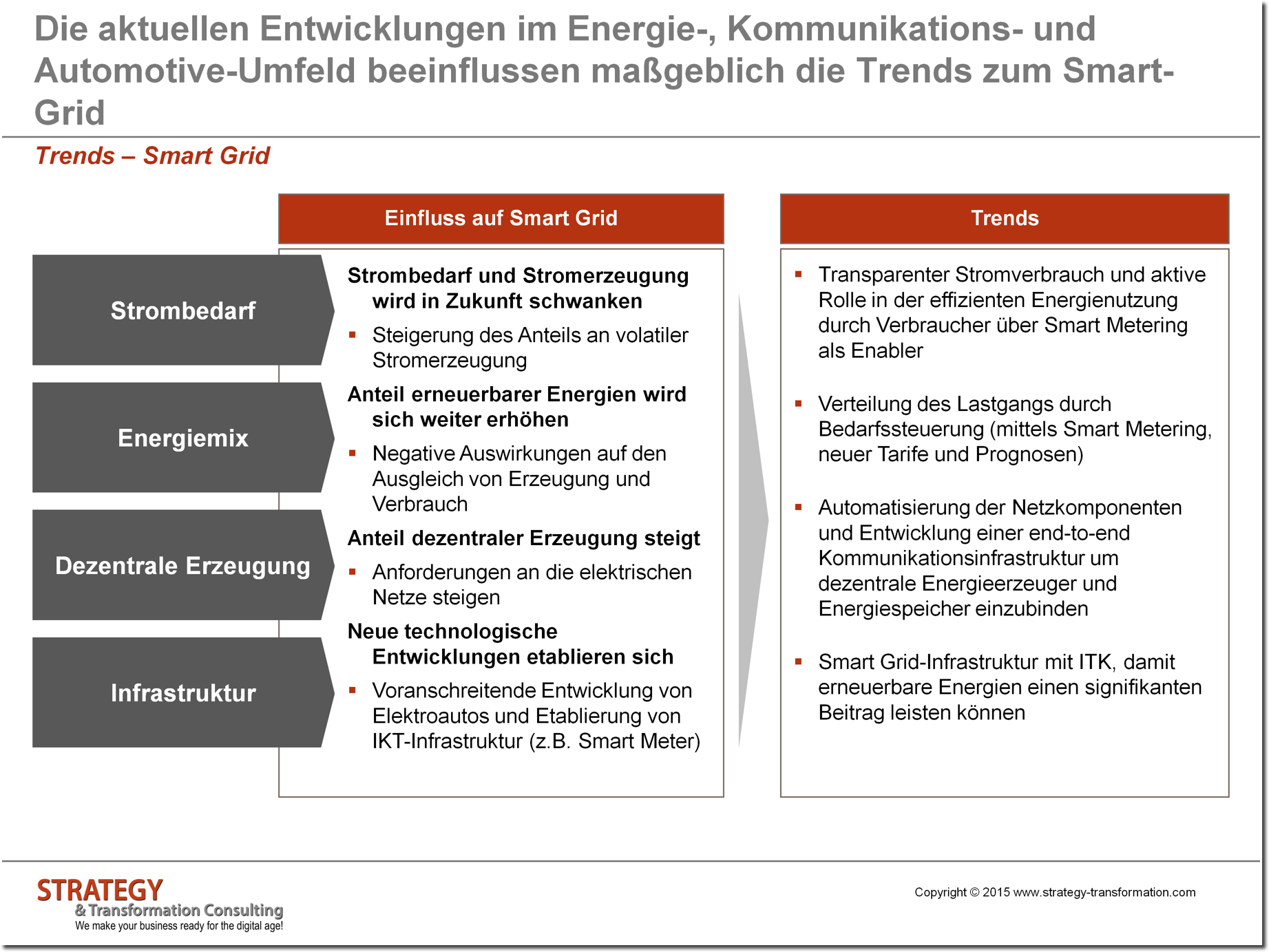 Trends zum Smart Grid