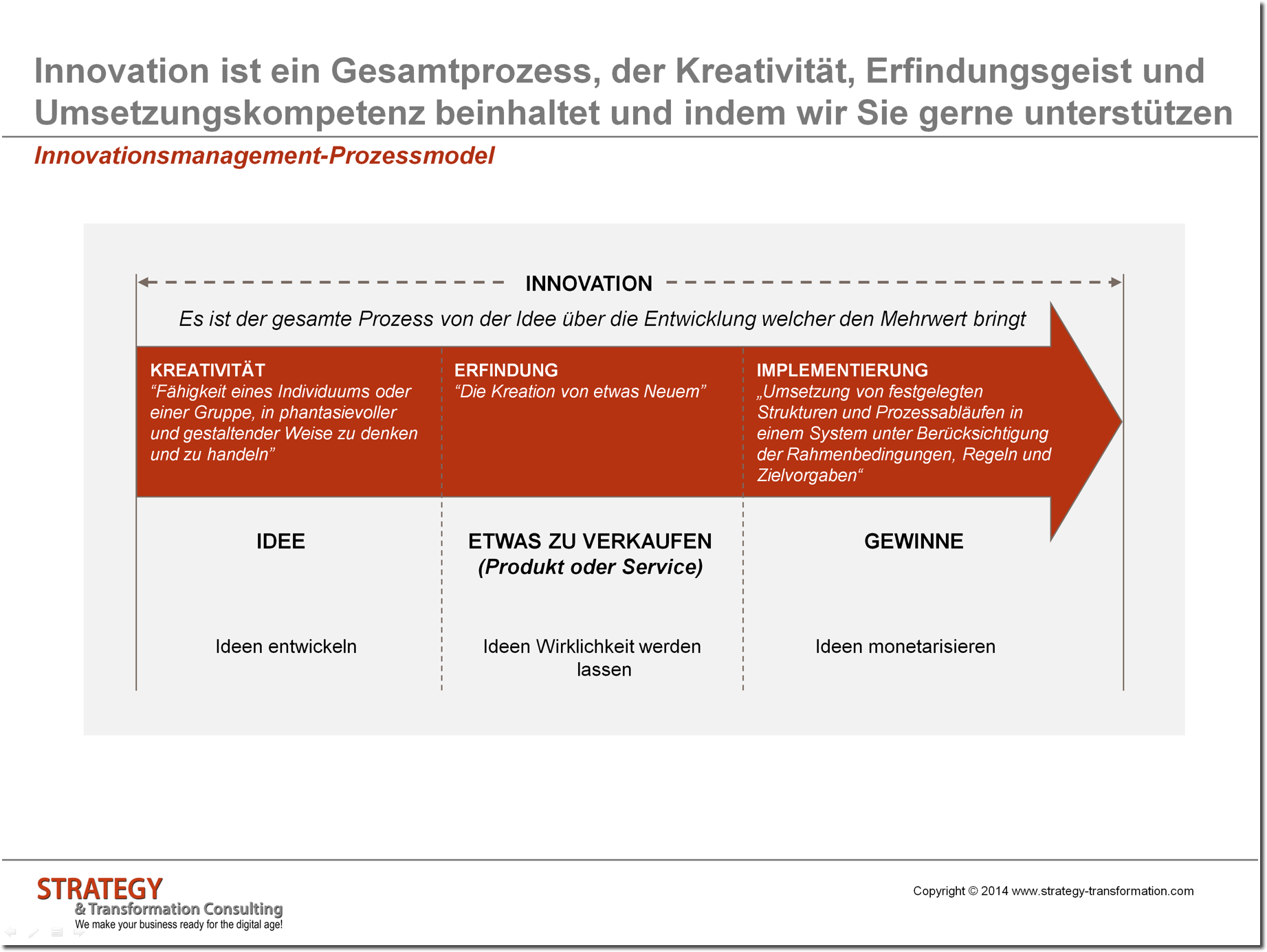 Innovationsmanagement Prozessmodel