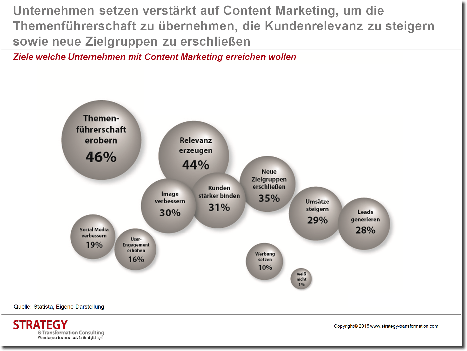 Content Marketing Ziele
