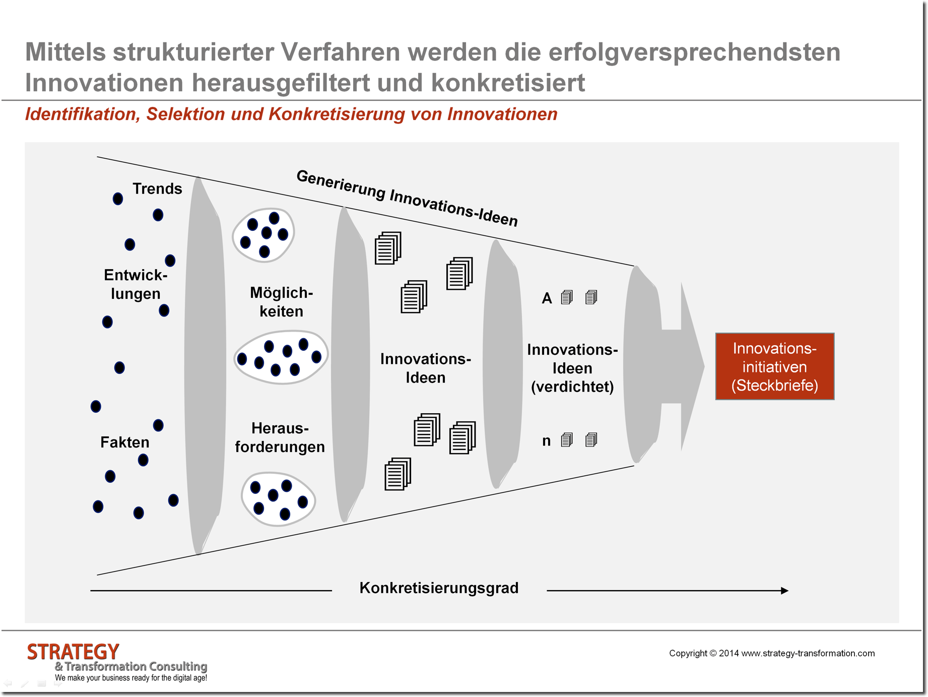 Identifikation von Innovationen