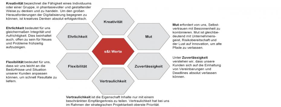 s&t Werte_Slider