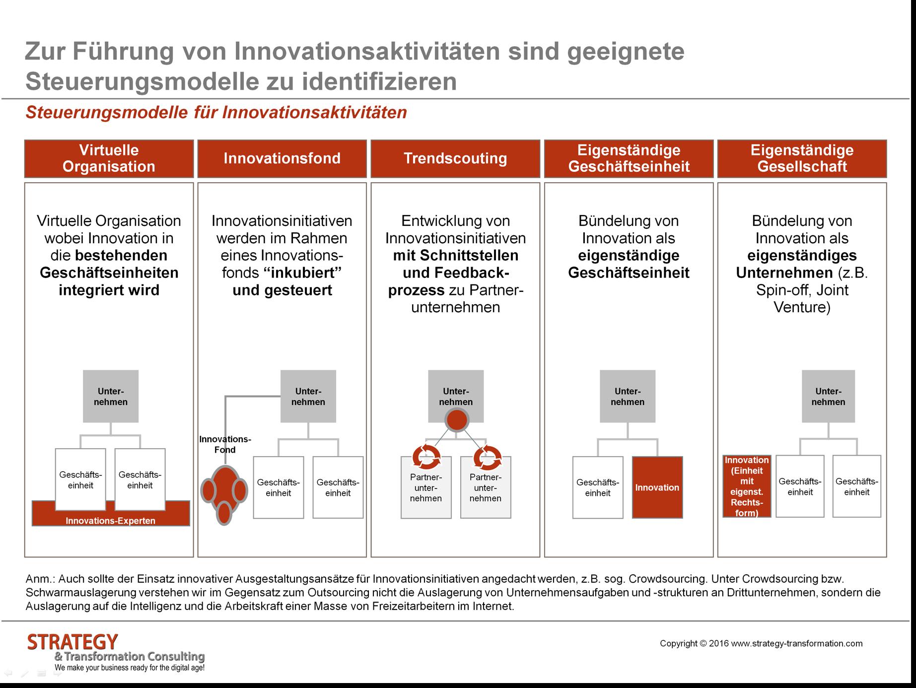 Steuerungsmodelle für Innovationsaktivitäten