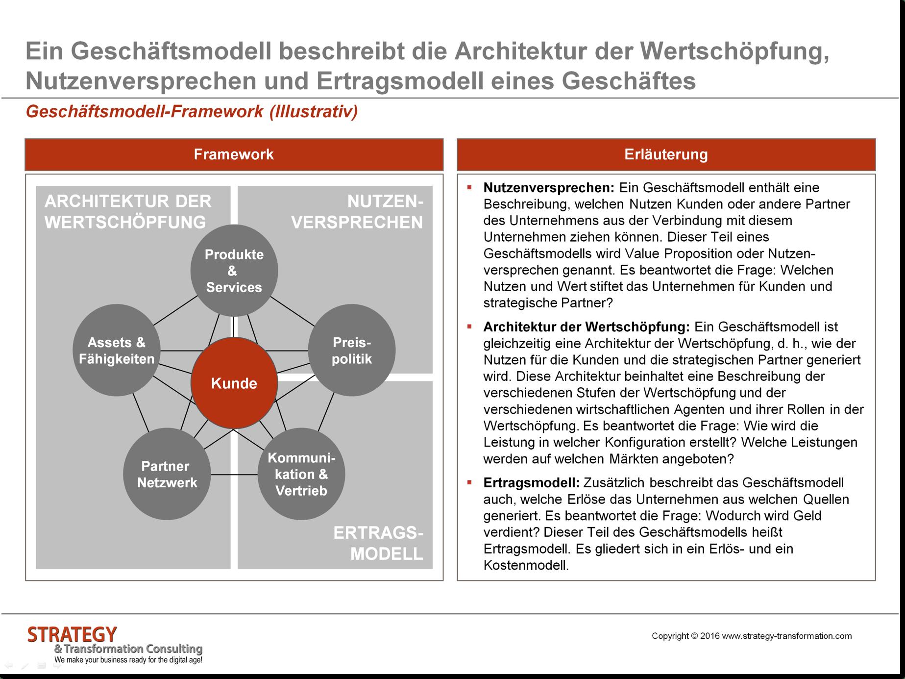 Geschäftsmodell-Framework