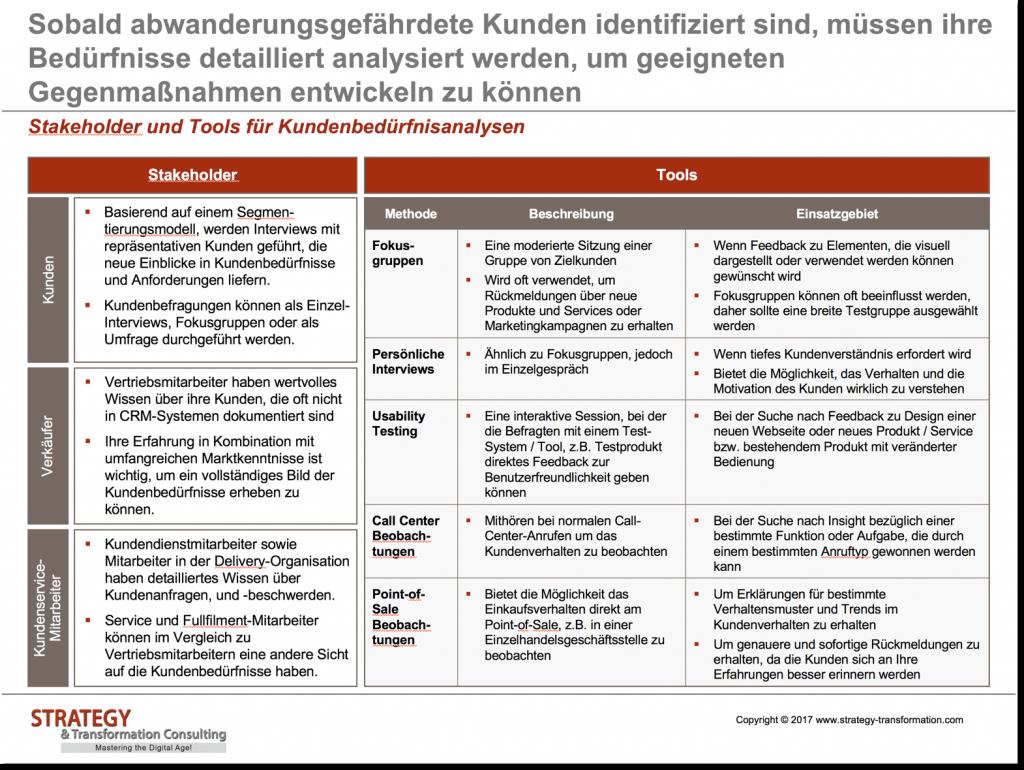 22_Stakeholder-und-Tools-für-Kundenbedürfnisanalysen