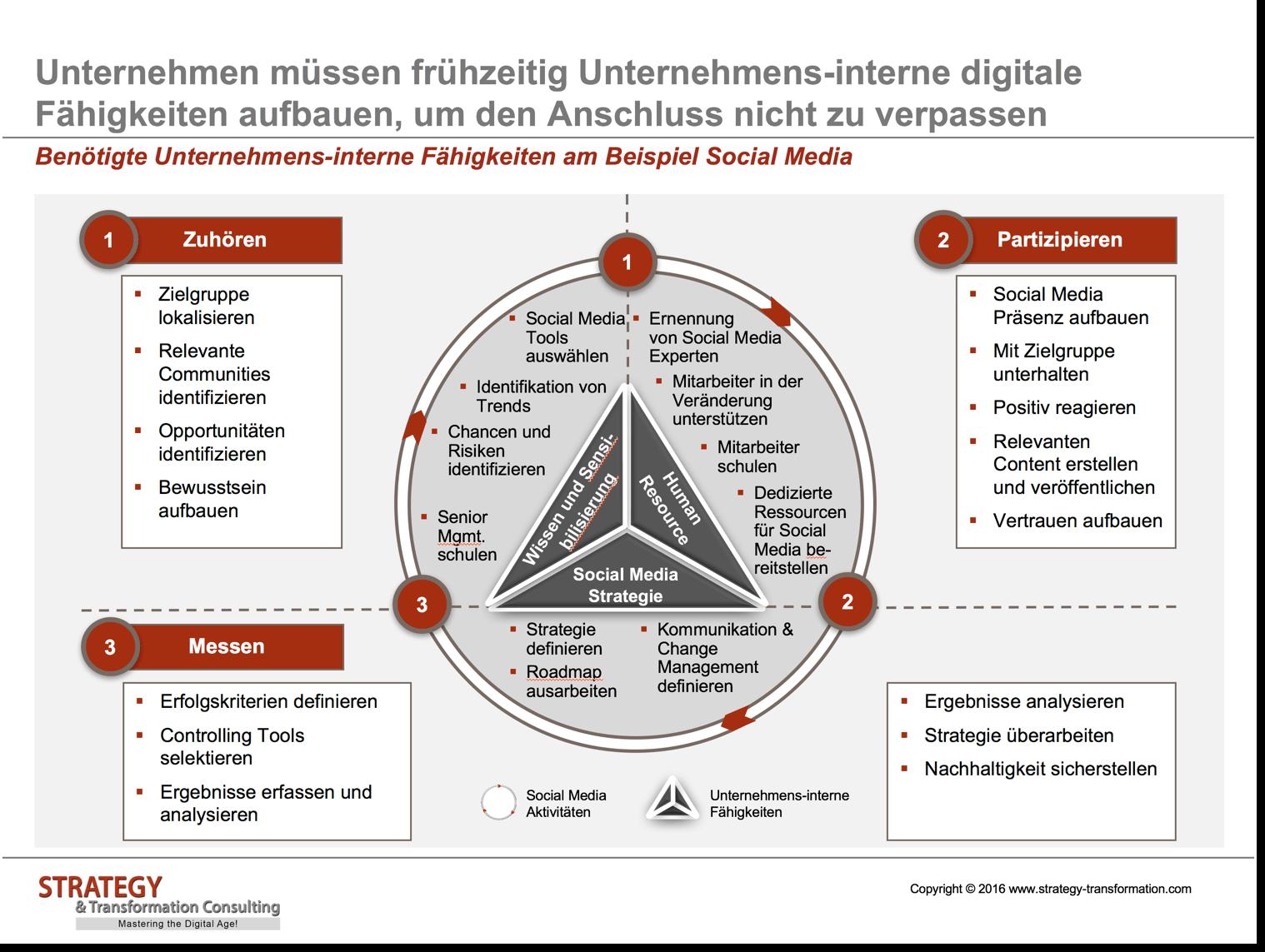 Benötigte Unternehmens-interne digitale Fähigkeiten