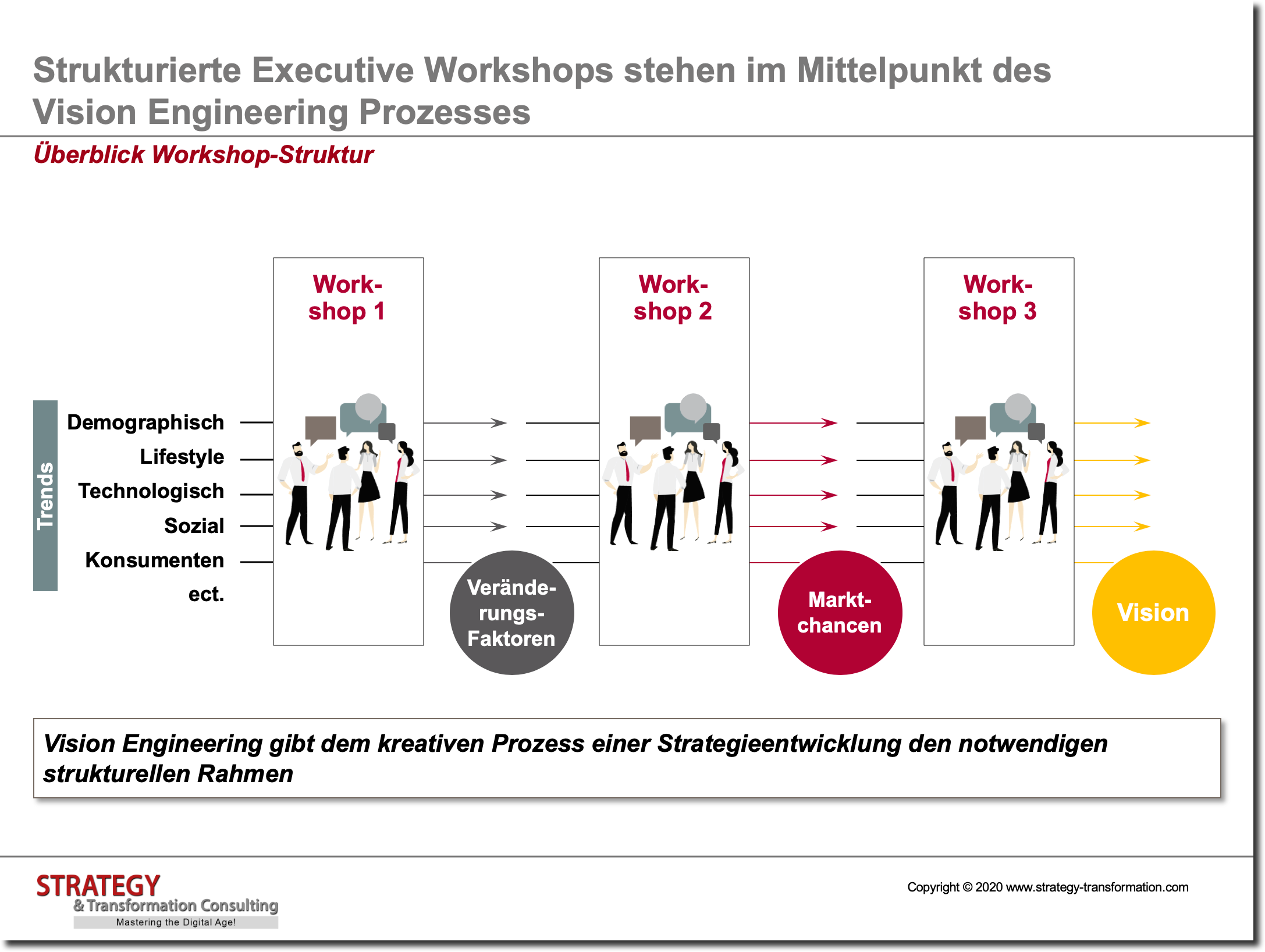 Überblick Workshop-Struktur