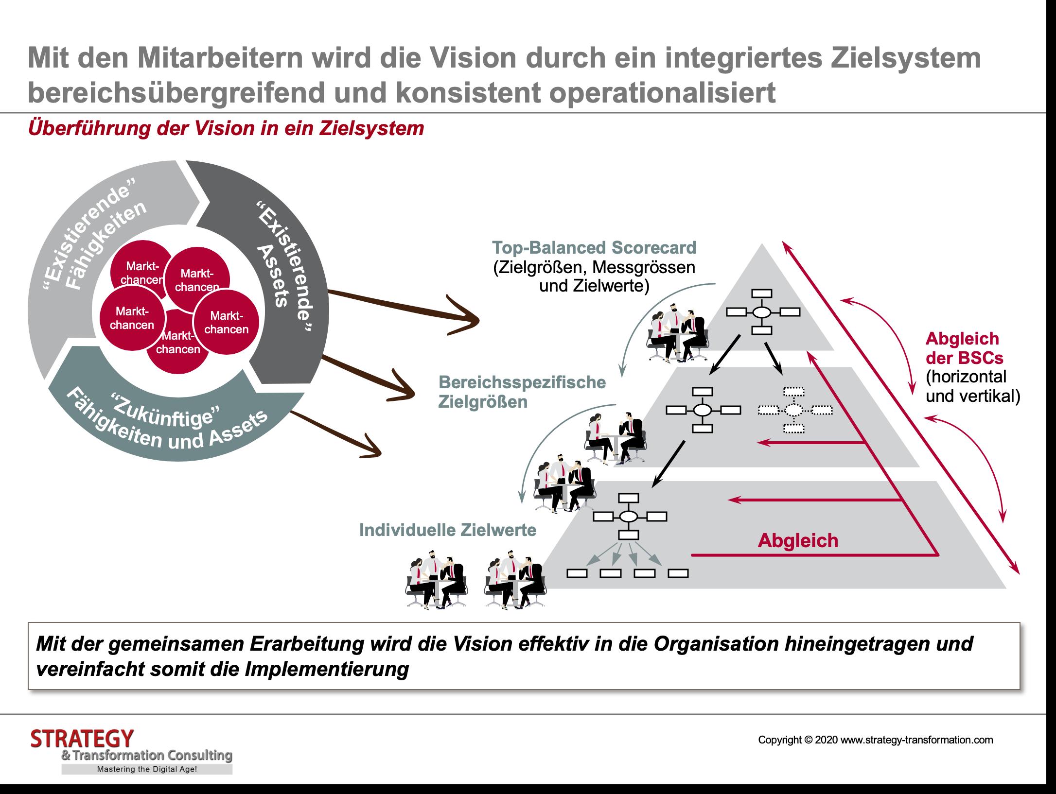 Überführung der Vision in ein Zielsystem