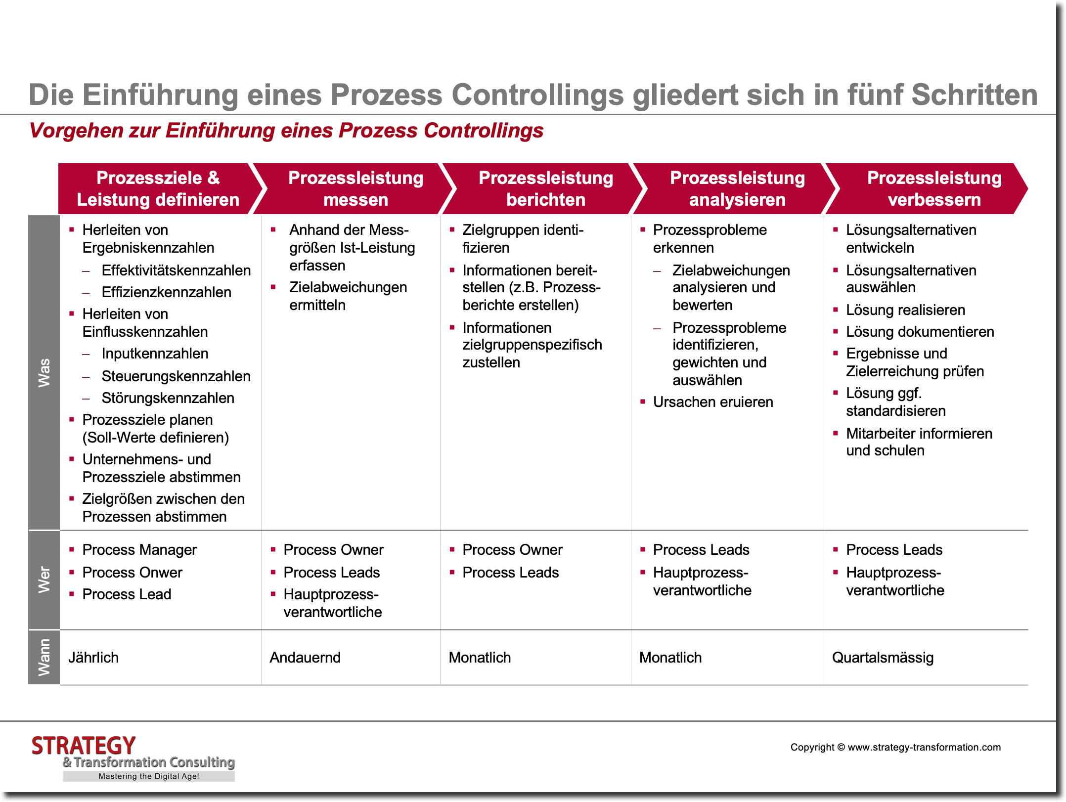 Vorgehen zur Einführung eines Prozess Controllings