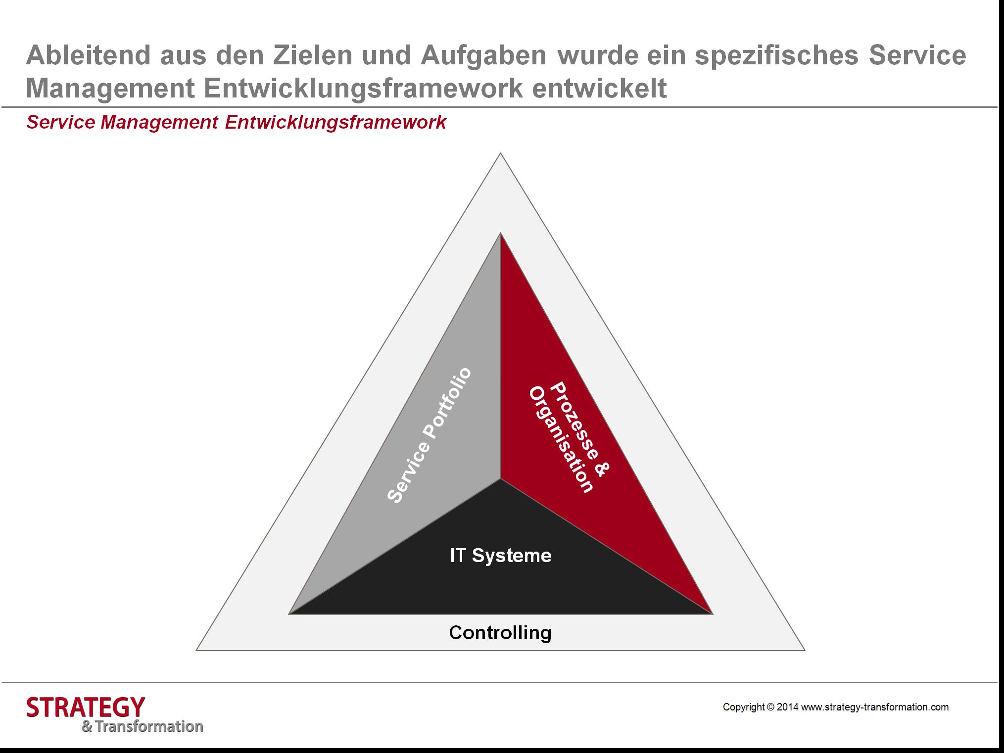 Für mehr Kundenorientierung: Service Management Framework