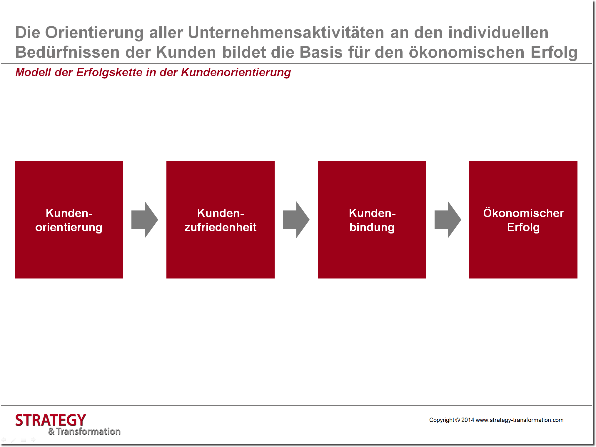 Kundenorientierung: Modell der Erfolgskette