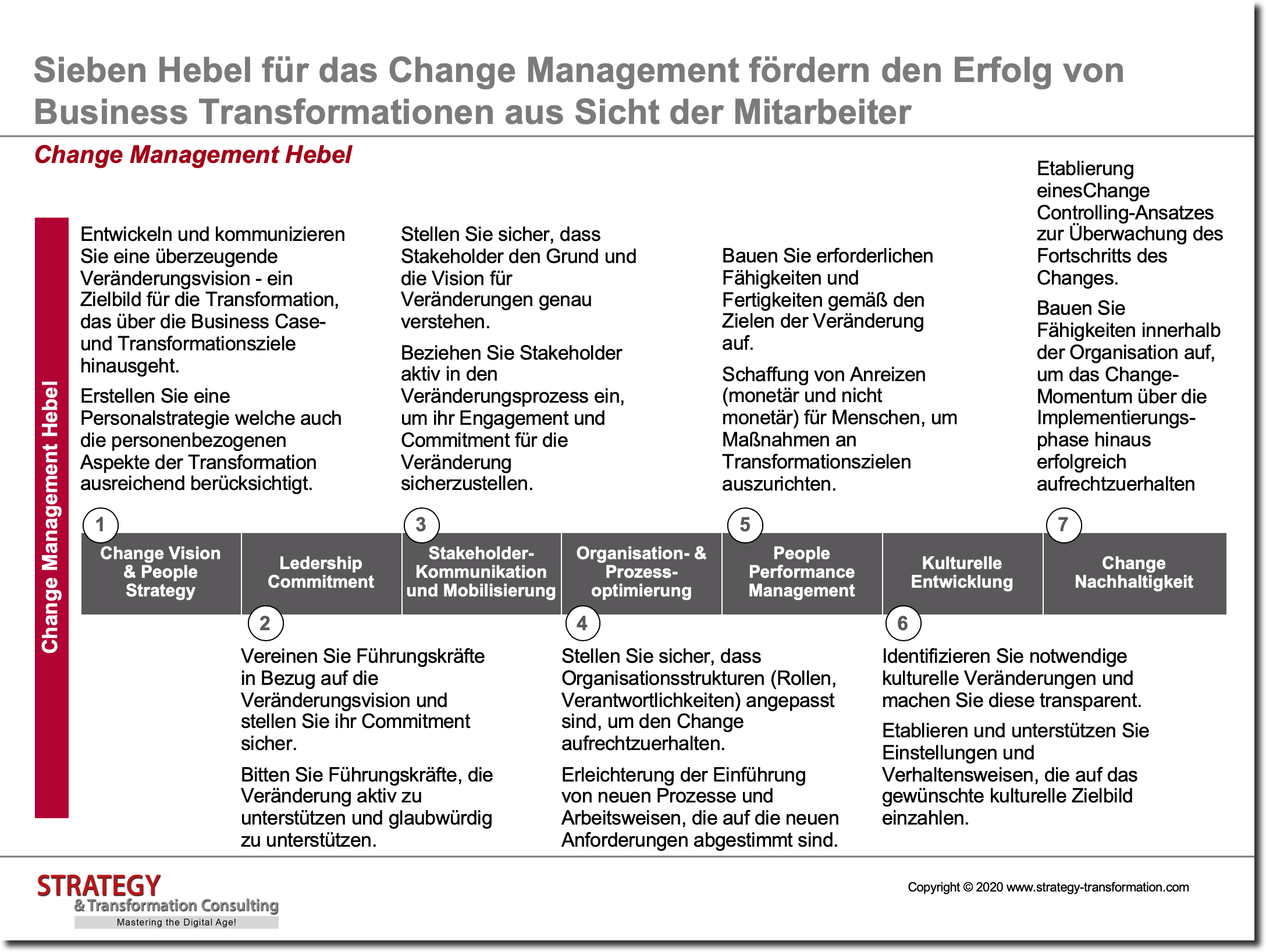 Change Management Hebel