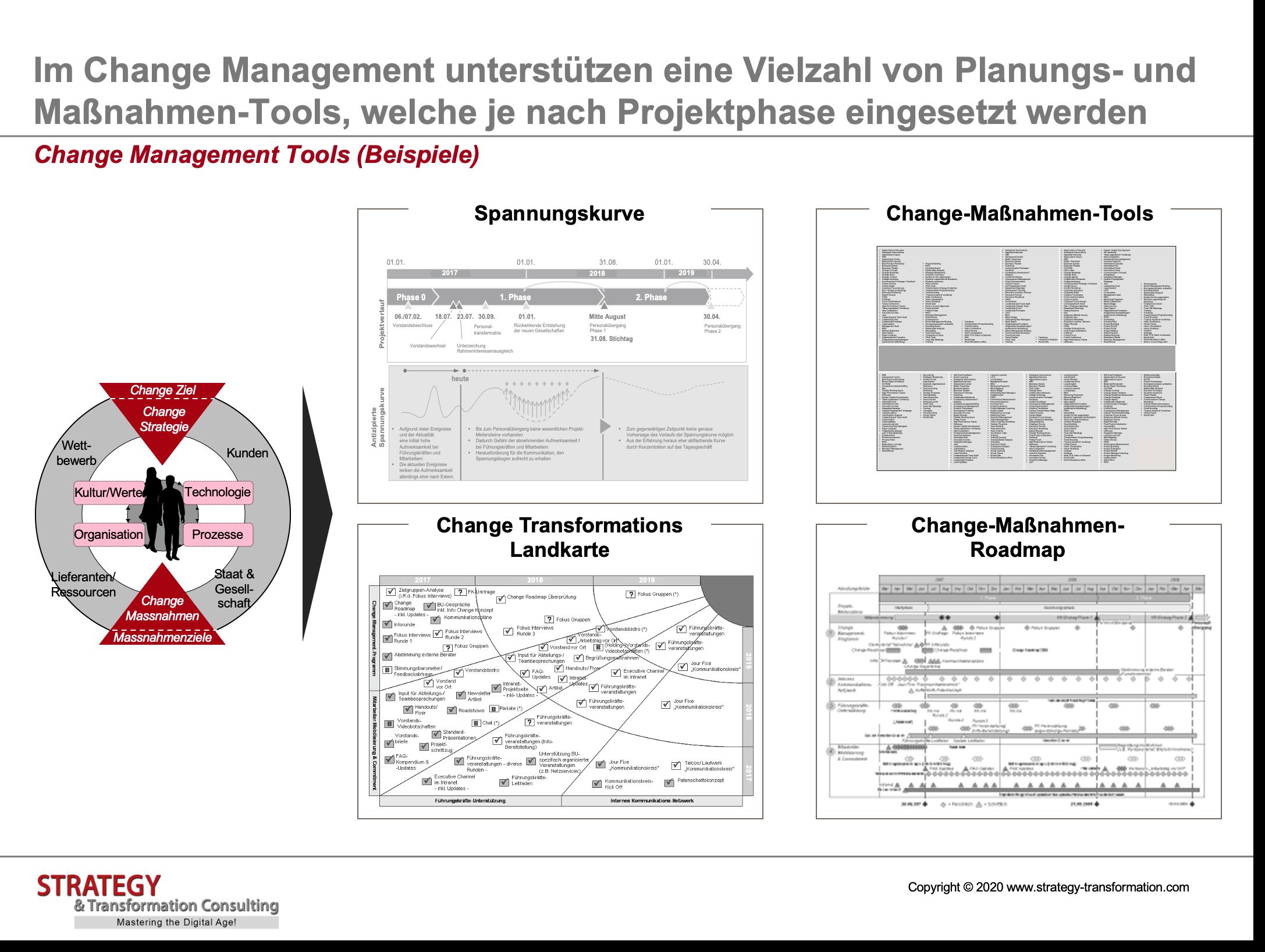 Change Management Tools (Beispiele)