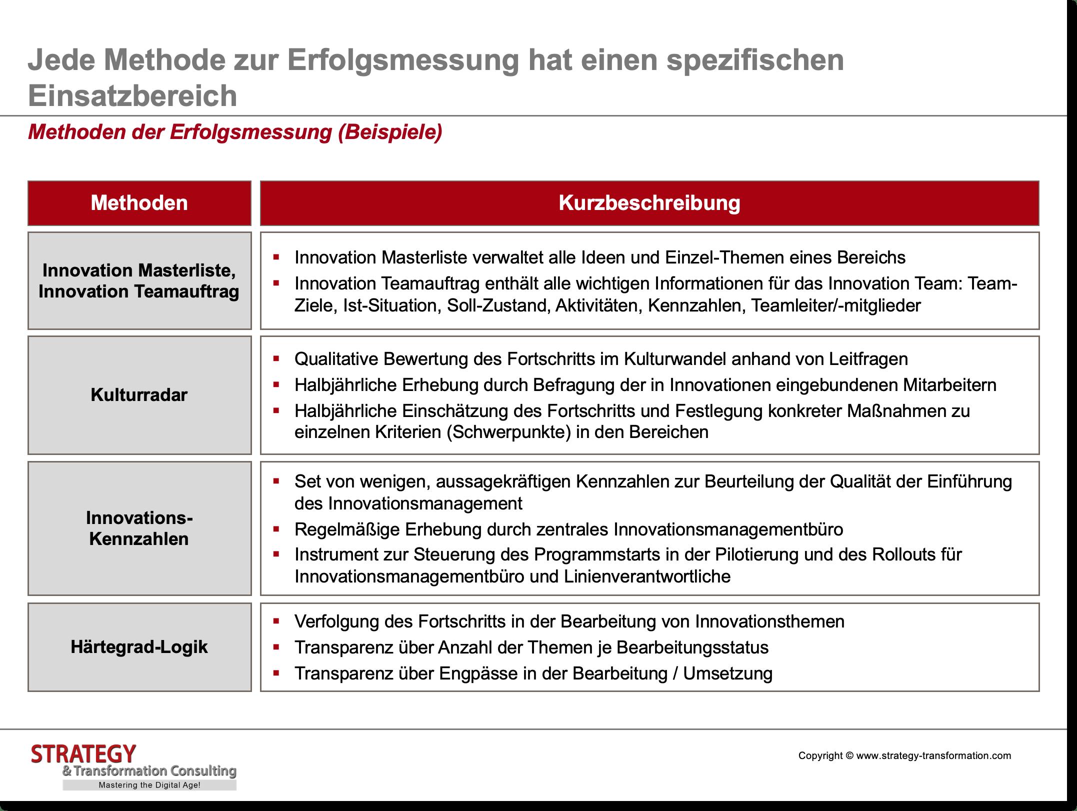 Innovationsmanagement_Methoden der Erfolgsmessung