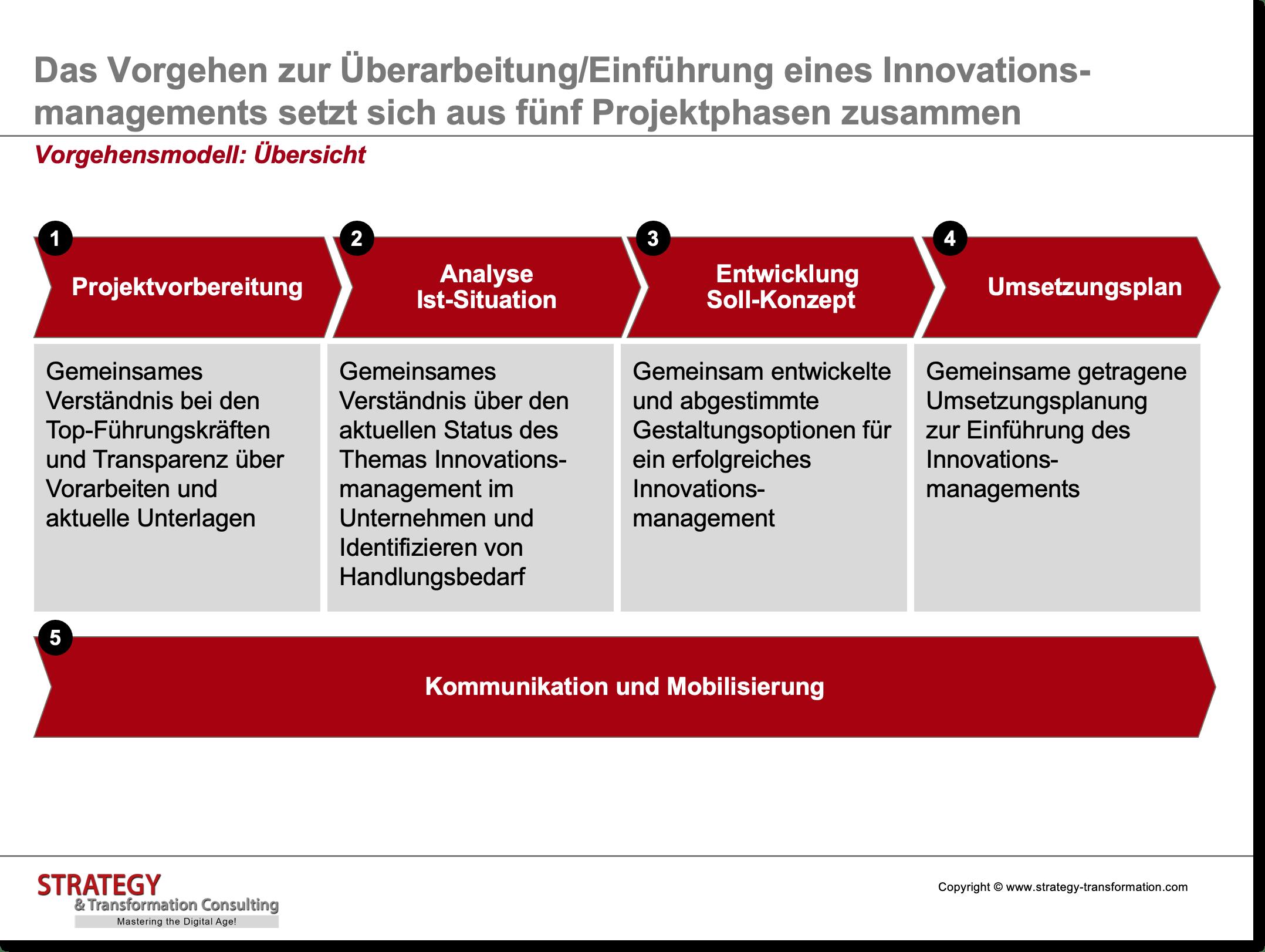 Innovationsmanagement_Vorgehensmodell_Übersicht