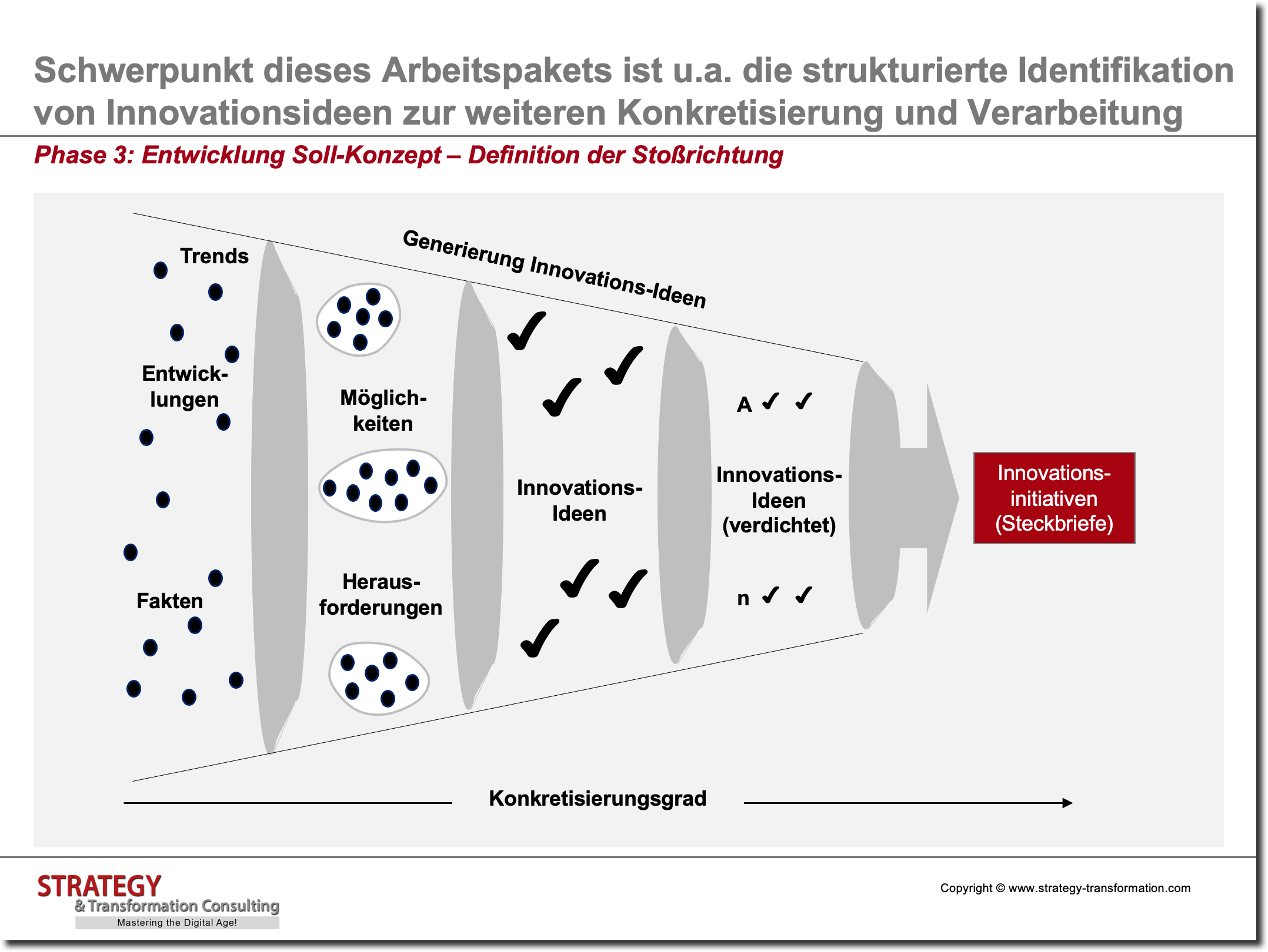 Innovationsmanagement_Definition der Stossrichtung