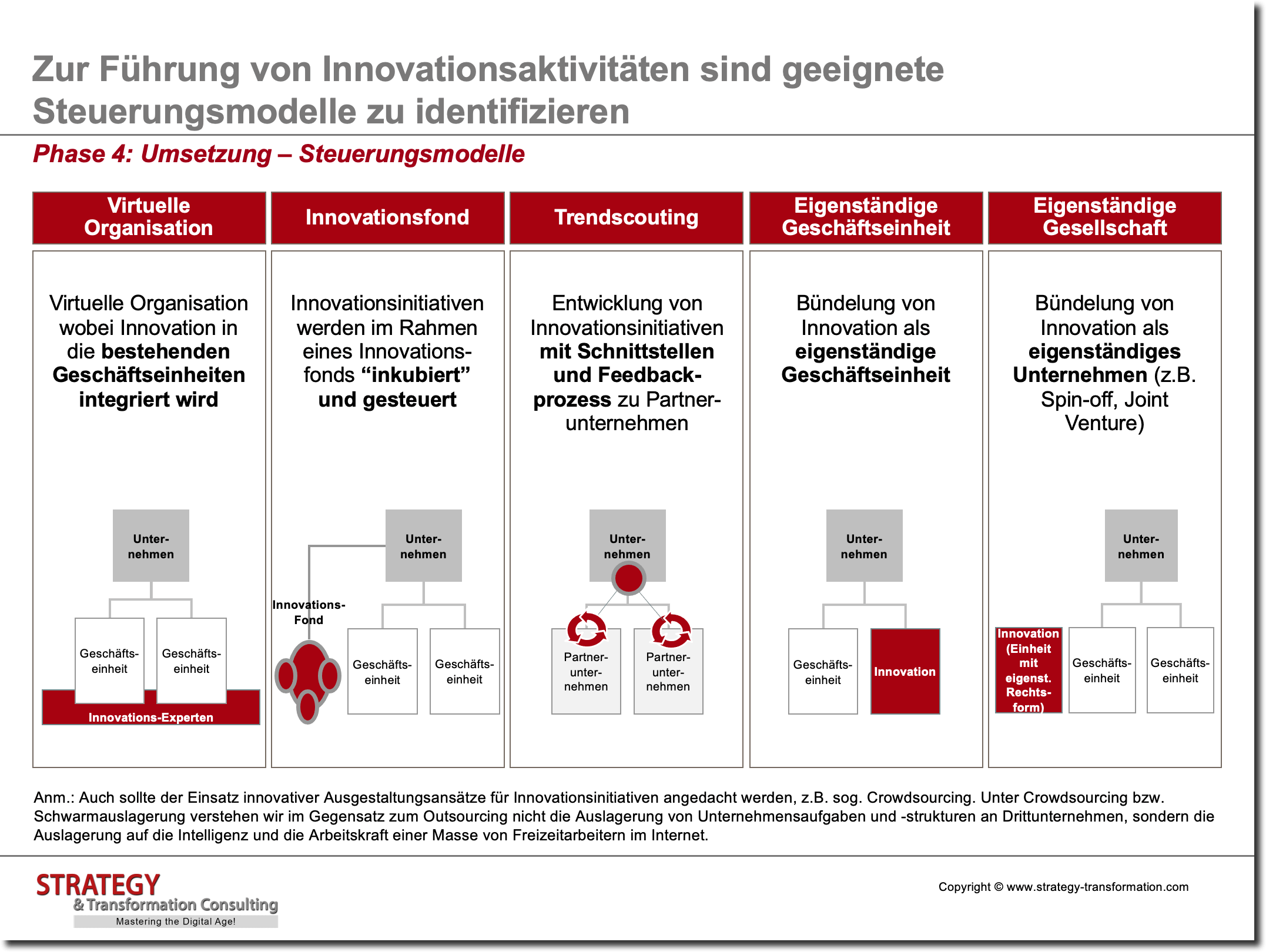 Innovationsmanagement_Steuerungsmodelle