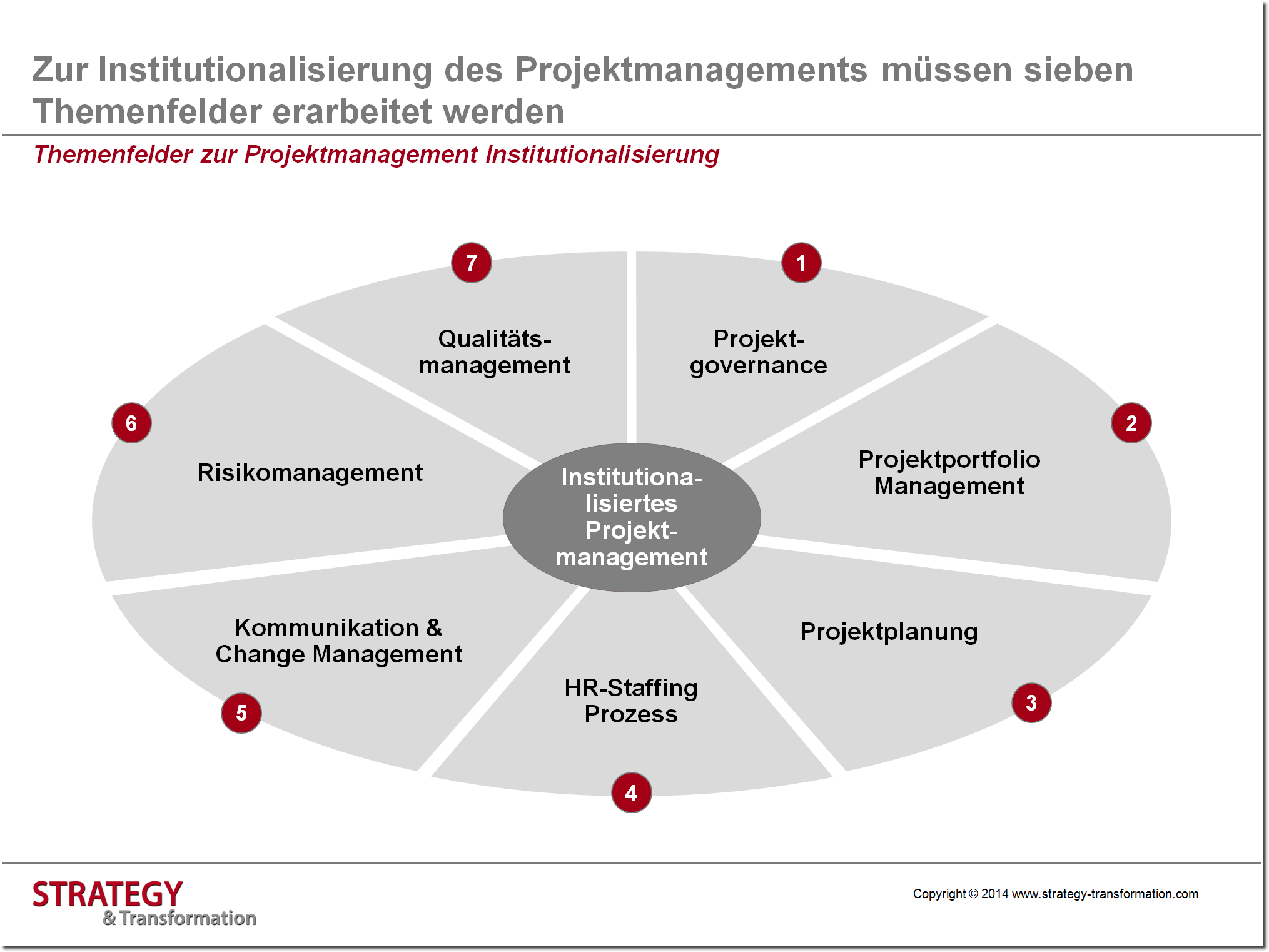 Grafik 3_Projektmanagement Framework