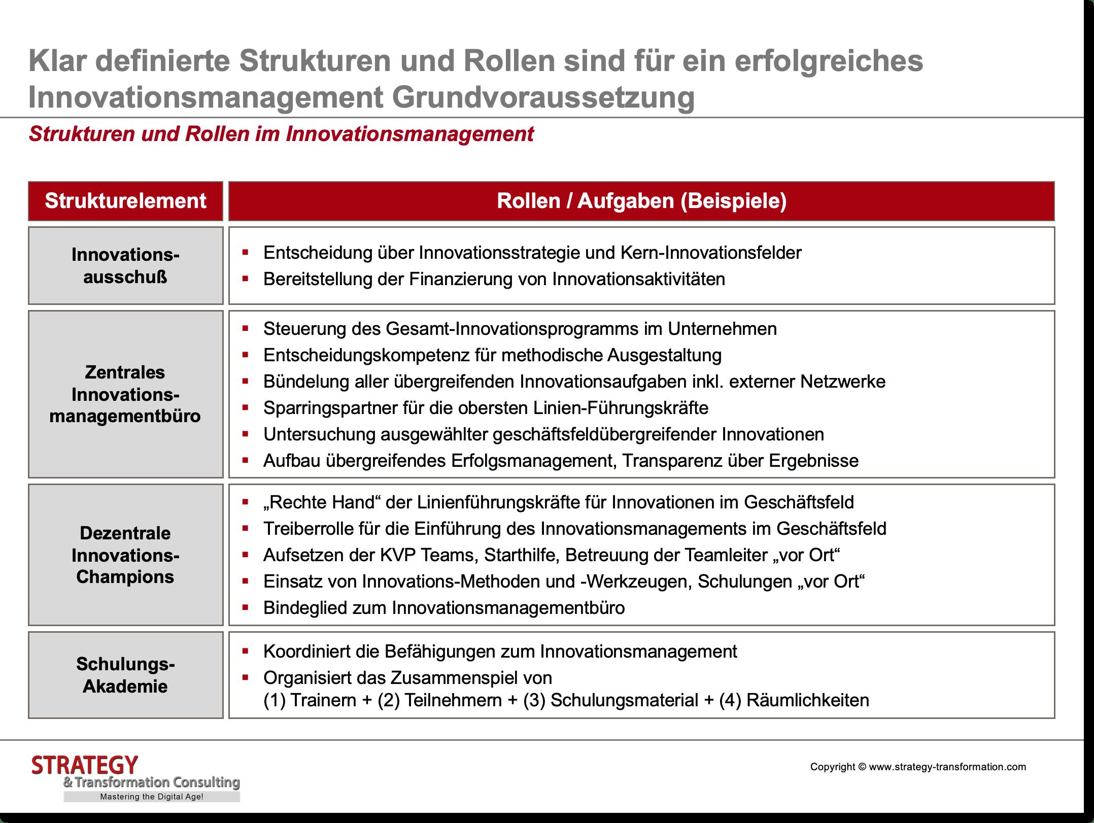 Innovationsmanagement_Strukturen und Rollen