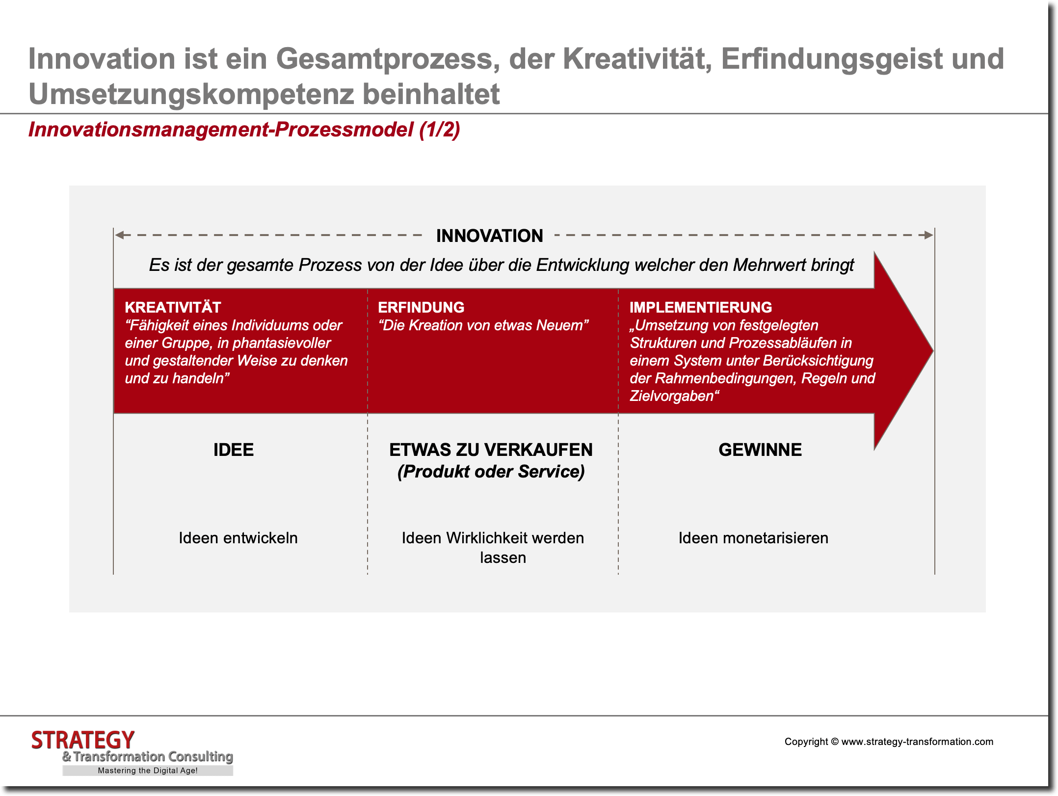 Innovationsmanagement_Prozessmodell_1 von 2