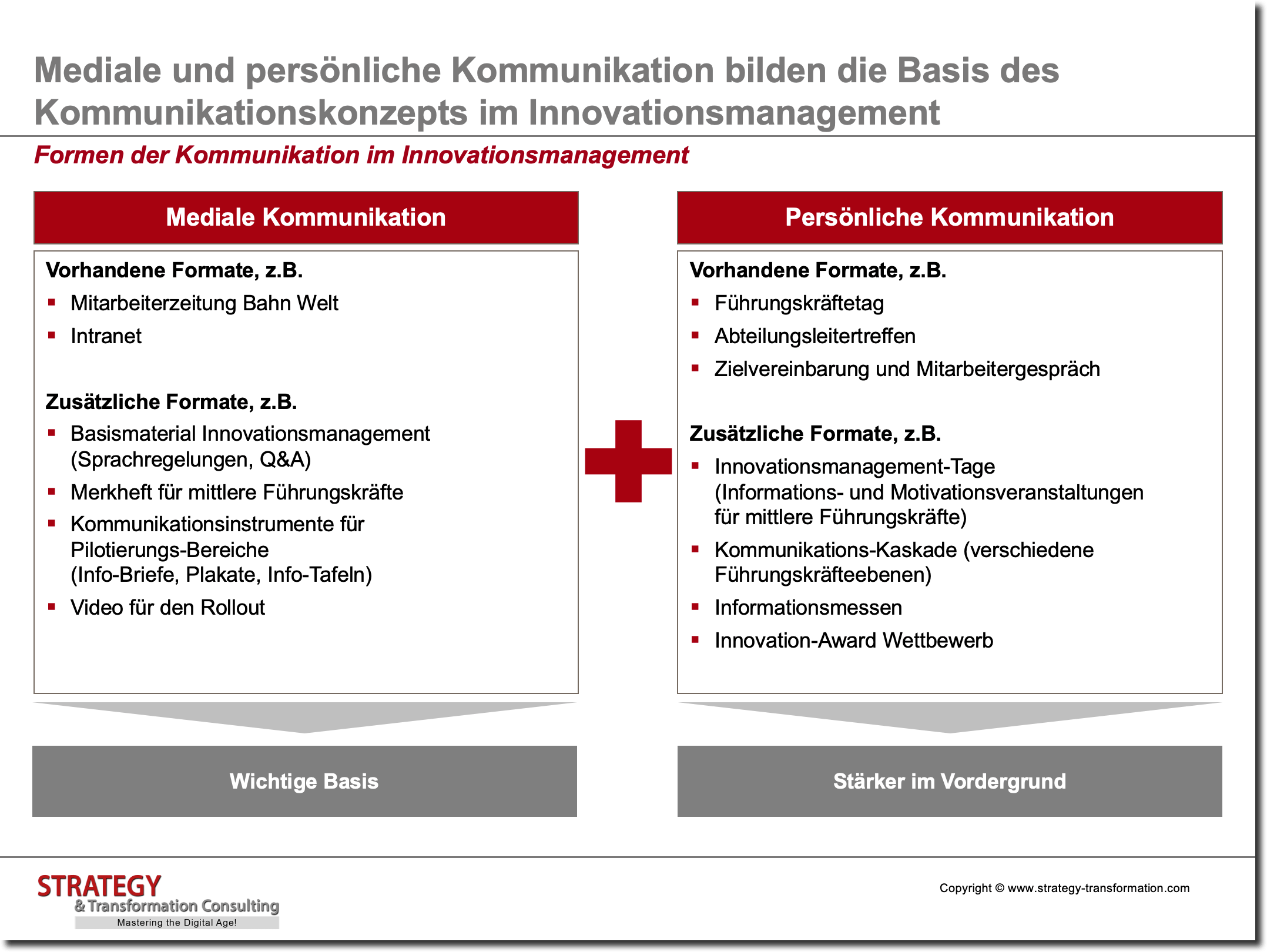 Innovationsmanagement_Formen der Kommunikation