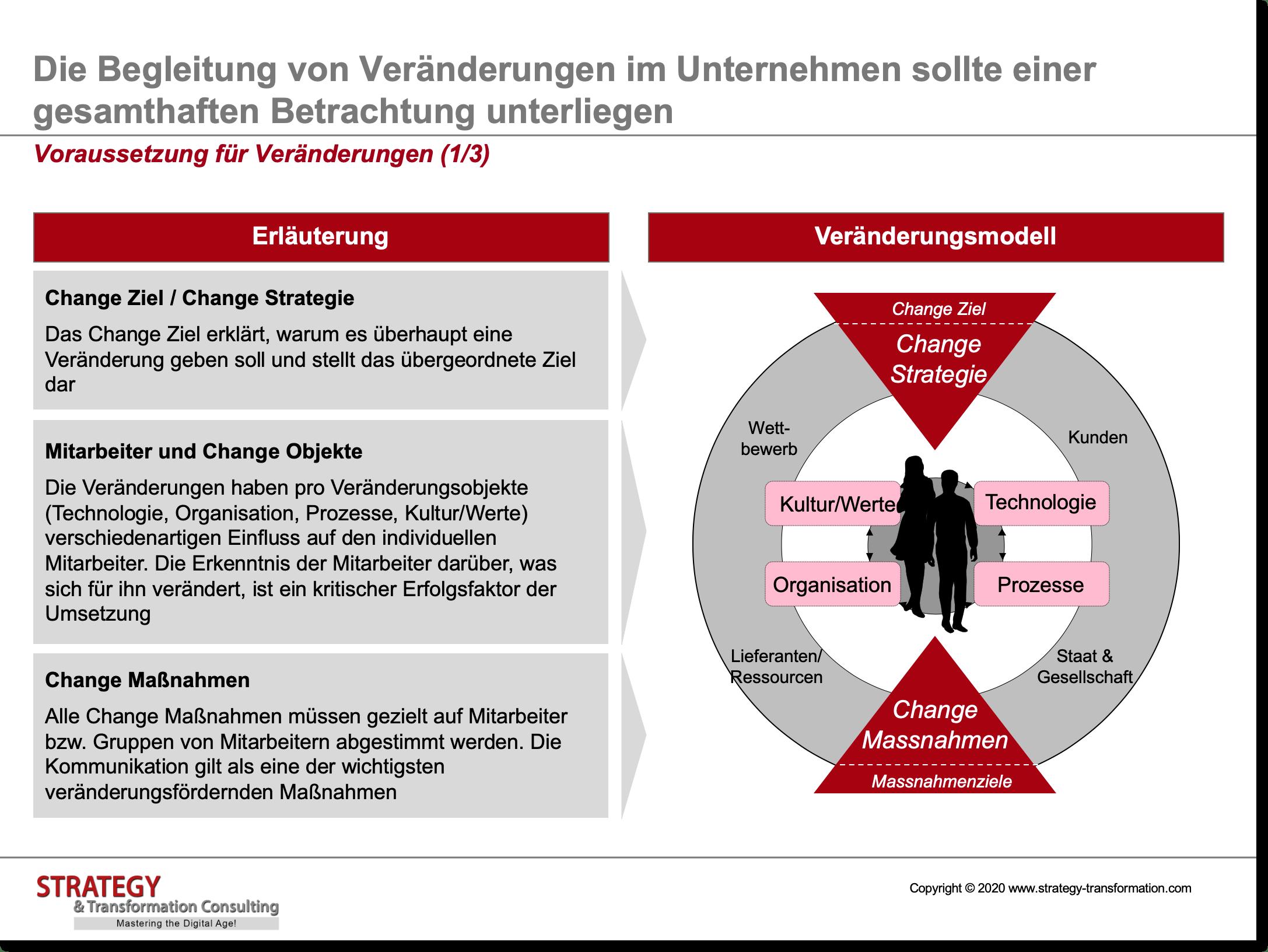 Change Management_Vorraussetzung für Veränderung 1 von 3