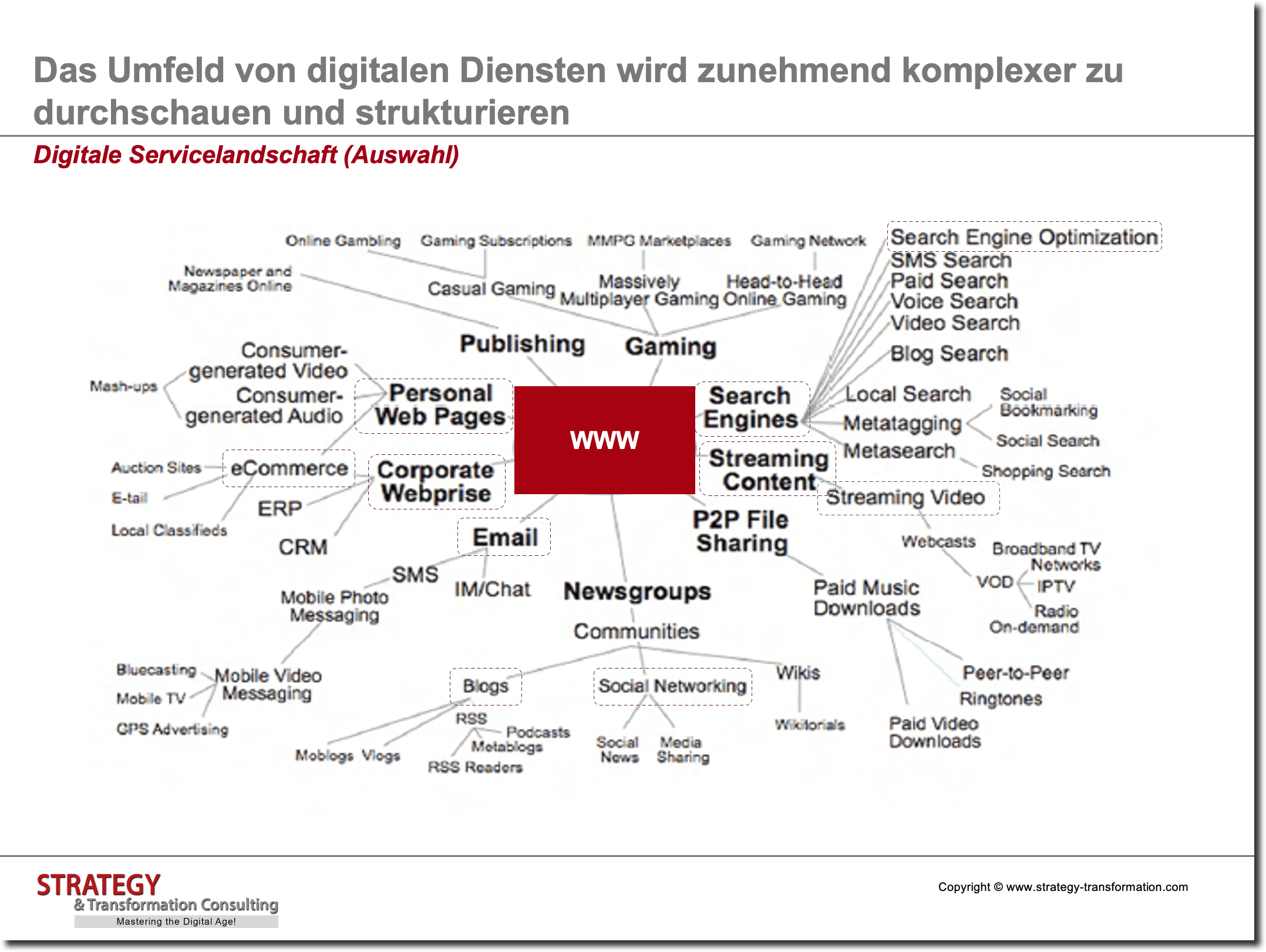 Digitale Transformation verstehen_Digitale Servicelandschaft
