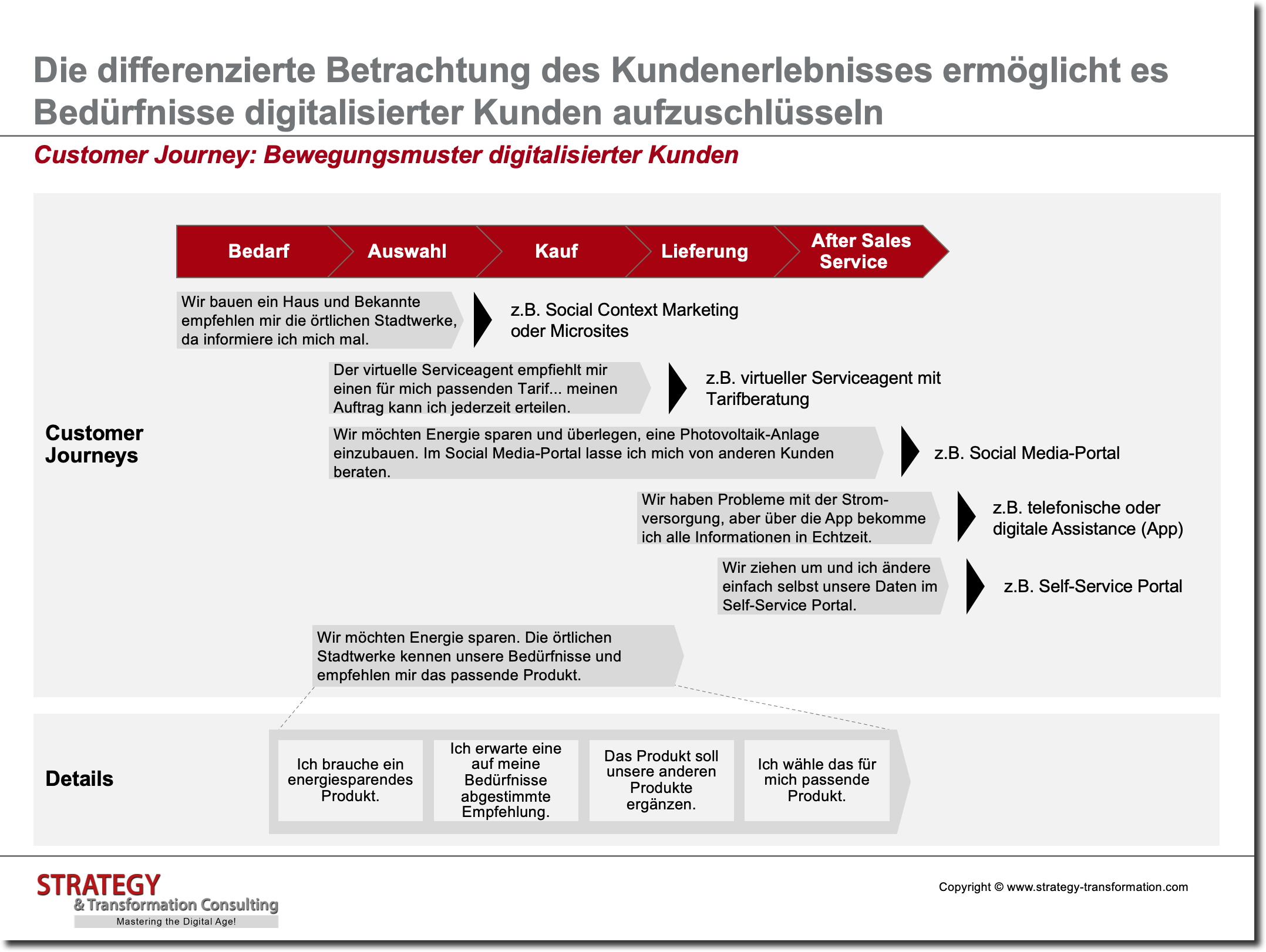 Digitale Transformation verstehen_Customer Journey