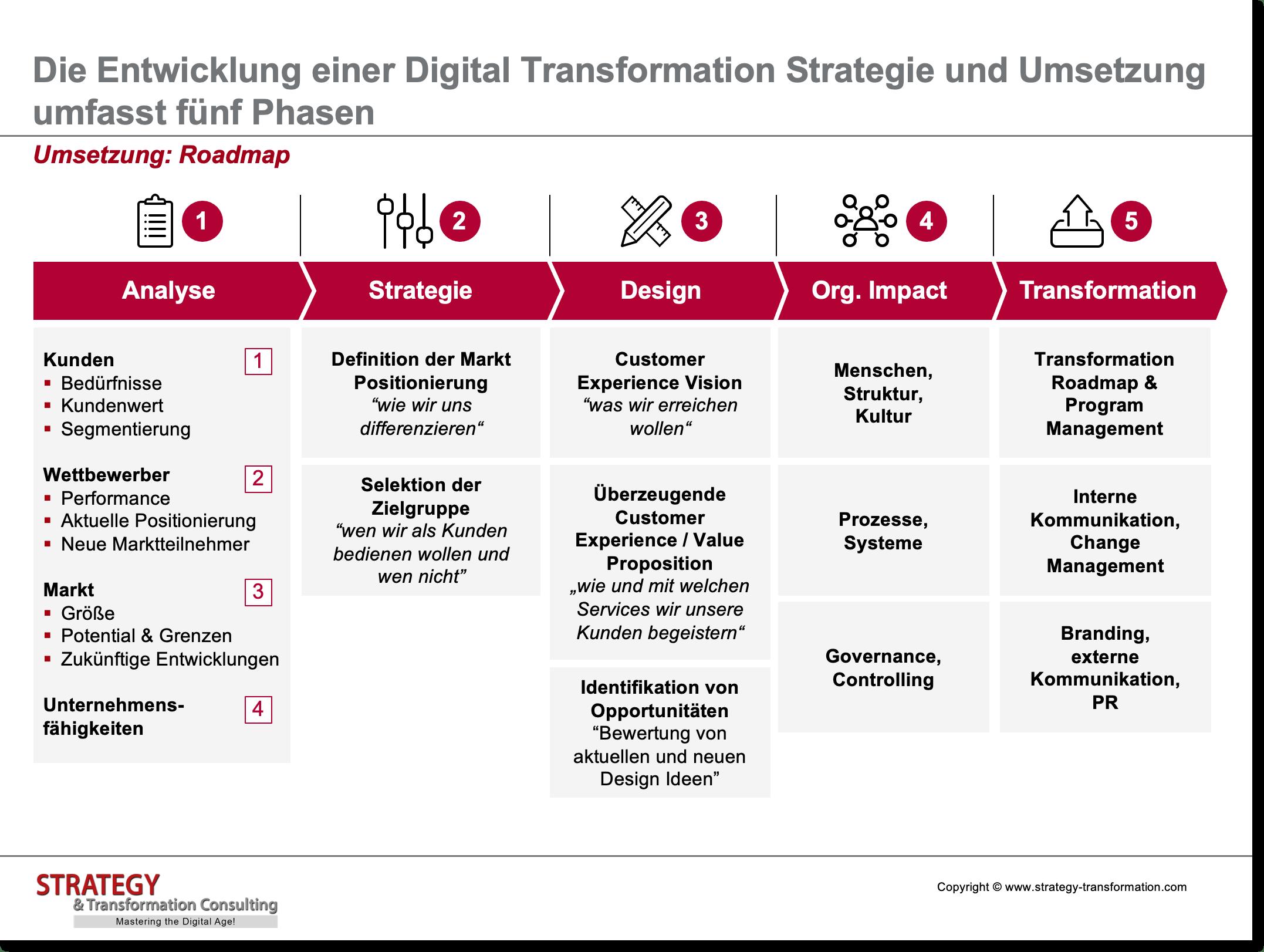 Digitale Transformation verstehen_Umsetzung Roadmap