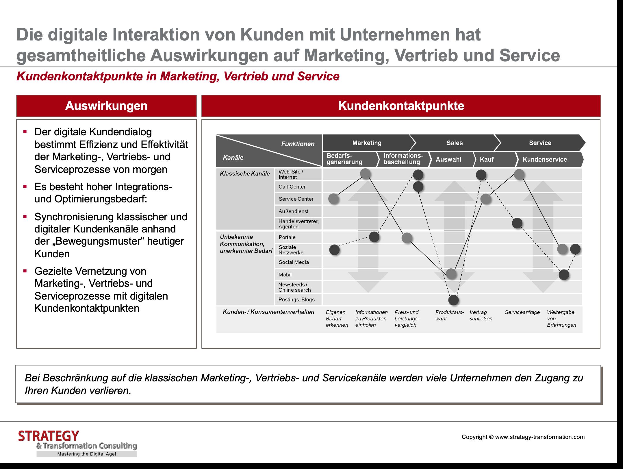 Digitale Transformation verstehen_Kundenkontaktpunkte in MSS