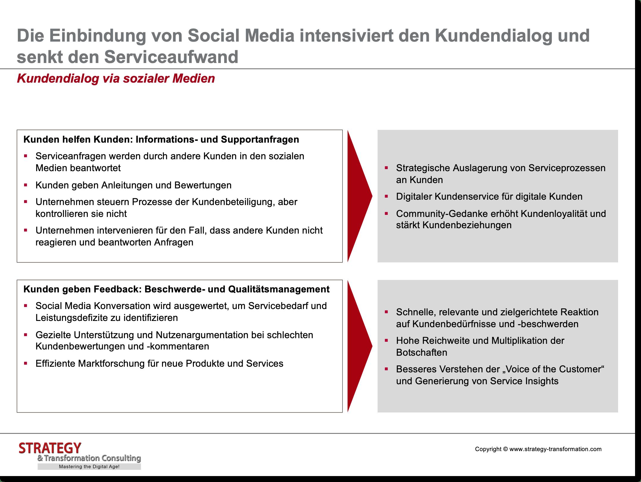 Digitale Transformation verstehen_Kundendialog via sozialer Medien