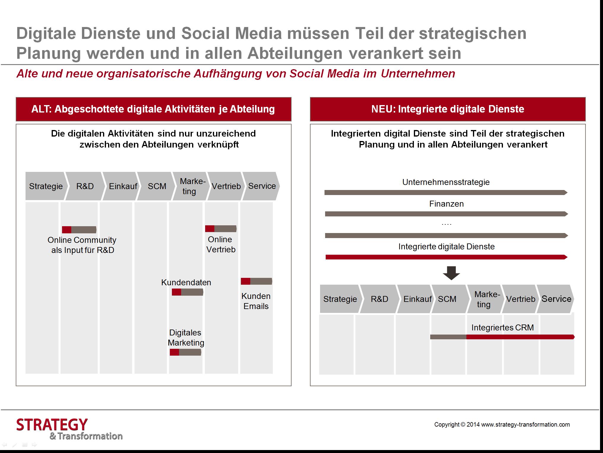 Social Media verstehen_Organisatorische Aufhängung